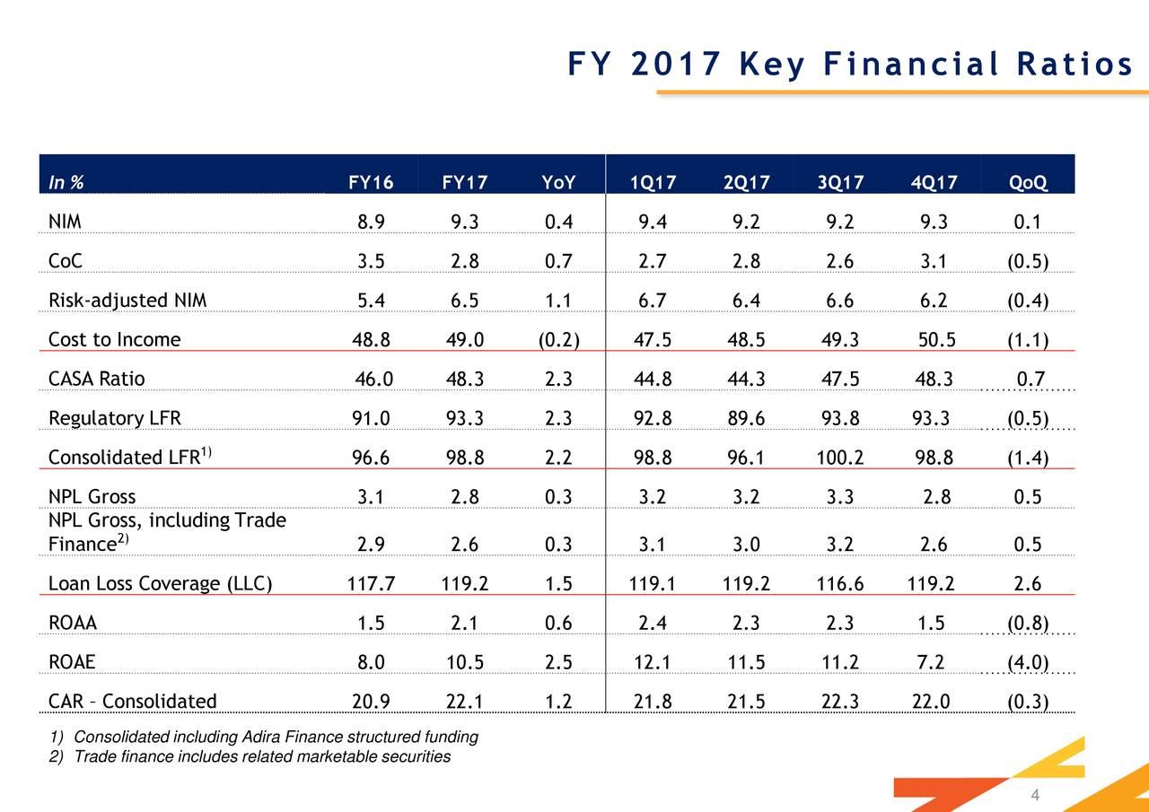 Pt Bank Danamon Indonesia Tbk Adr 2017 Q4 Results Earnings Call Slides Otcmkts Pbdby Seeking Alpha