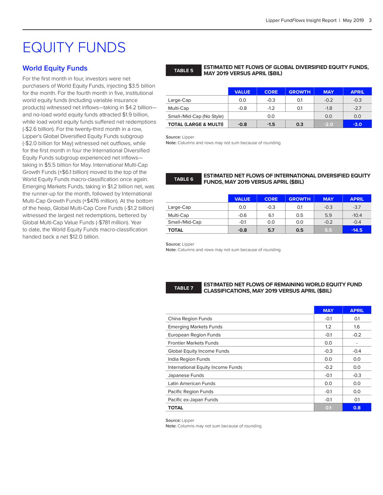 Lipper FundFlows Insight Report   May 20193