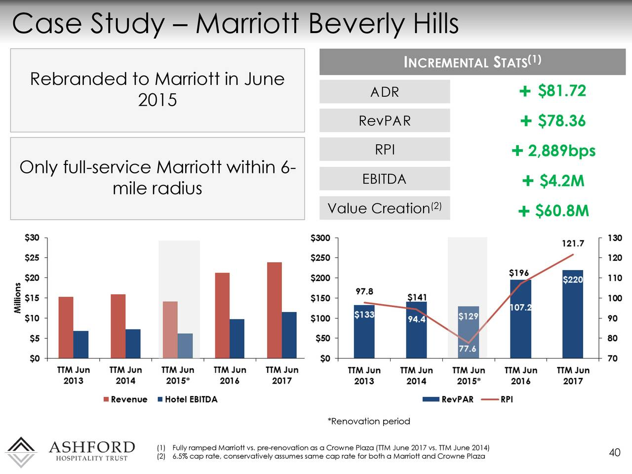 marriott wacc case study Category: business finance title: marriot corp case: cost of capital.