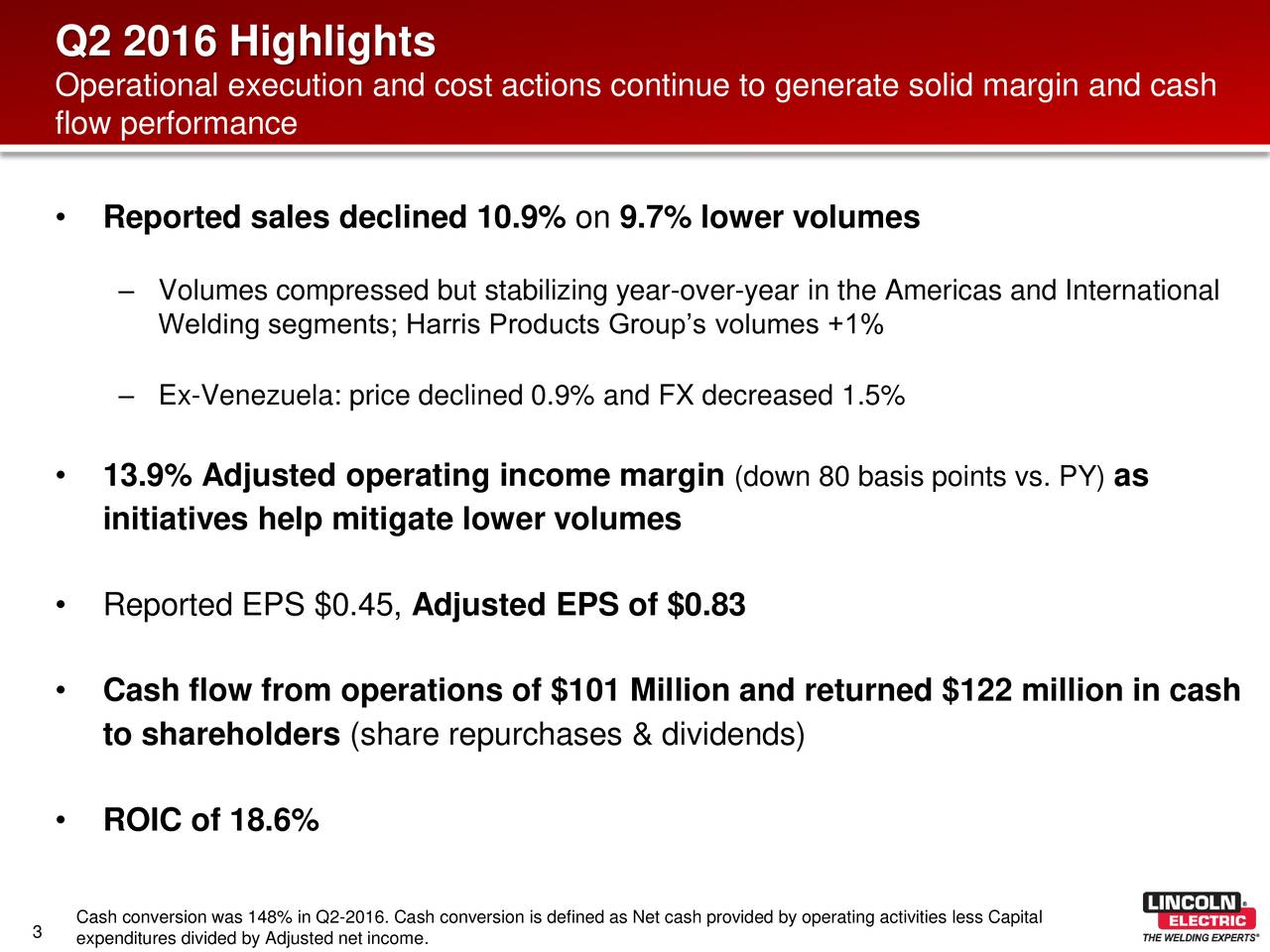Operational execution and cost actions continue to generate solid margin and cash flow performance Reported sales declined 10.9% on 9.7% lower volumes Volumes compressed but stabilizing year-over-year in the Americas and International Welding segments; Harris Products Groups volumes +1% Ex-Venezuela: price declined 0.9% and FX decreased 1.5% 13.9% Adjusted operating income margin (down 80 basis points vs. PY)as initiatives help mitigate lower volumes Reported EPS $0.45, Adjusted EPS of $0.83 Cash flow from operations of $101 Million and returned $122 million in cash to shareholders (share repurchases & dividends) ROIC of 18.6% Cash conversion was 148% in Q2-2016. Cash conversion is defined as Net cash provided by operating activities less Capital