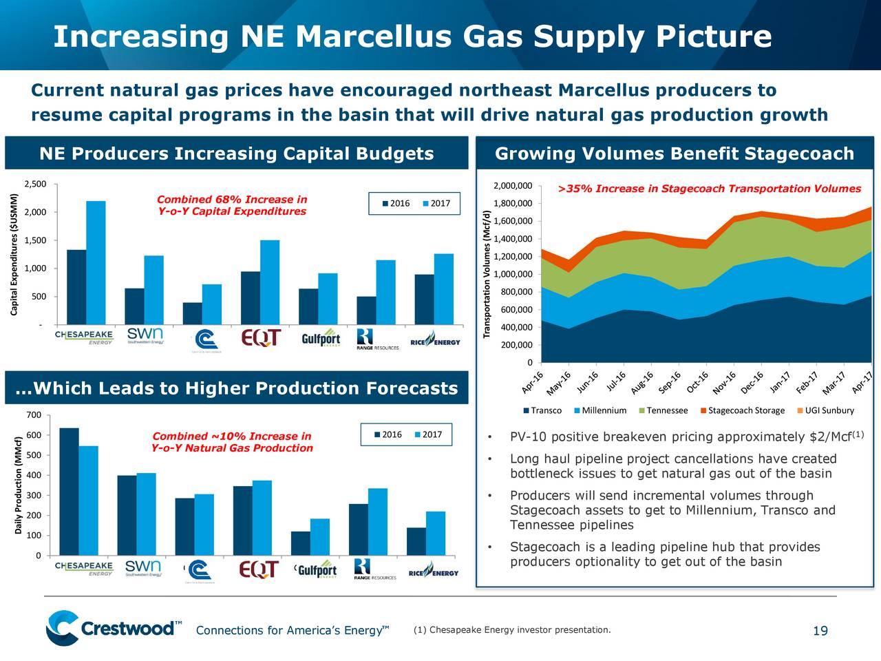 Master Limited Partnerships Natural Gas Pipelines