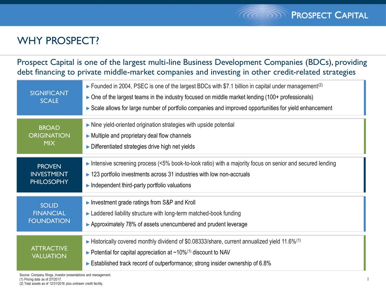Prospect Capital is one of the largest multi-line Business Development Companies (BDCs),providing debt financing to private middle-market companies and investing in other credit-related strategies Founded in 2004, PSEC is one of the largest BDCs with $7.1 billion in capital under management SIGNIFICANT One of the largest teams in the industry focused on middle market lending (100+ professionals) SCALE Scale allows for large number of portfolio companies and improved opportunities for yield enhancement BROAD  Nine yield-oriented origination strategies with upside potential ORIGINATION  Multiple and proprietary deal flow channels MIX Differentiated strategies drive high net yields PROVEN  Intensive screening process (<5% book-to-look ratio) with a majority focus on senior and secured lending INVESTMENT 123 portfolio investments across 31 industries with low non-accruals PHILOSOPHY  Independent third-party portfolio valuations Investment grade ratings from S&P and Kroll SOLID FINANCIAL  Laddered liabilitystructure with long-term matched-book funding FOUNDATION  Approximately 78% of assets unencumbered and prudent leverage Historically covered monthly dividend of $0.08333/share, current annualized yield 11.6% ATTRACTIVE Potential for capital appreciation at ~10% discount to NAV VALUATION Established track record of outperformance; strong insider ownership of 6.8% Source: Company filings, investor presentations and management. 2 (2) Total assets as of 12/31/2016 plus undrawn credit facility.