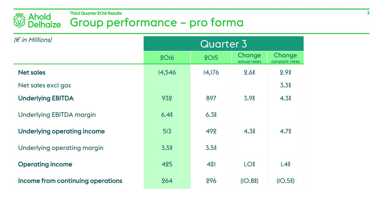 Group performance  pro forma ( in Millions) Quarter 3 2016 2015 Change Change actual ratesconstant rates Net sales 14,546 14,176 2.6% 2.9% Net sales excl gas 3.3% Underlying EBITDA 932 897 3.9% 4.3% Underlying EBITDA margin 6.4% 6.3% Underlying operating income 513 492 4.3% 4.7% Underlying operating margin 3.5% 3.5% Operating income 425 421 1.0% 1.4% Income from continuing operations 264 296 (10.8%) (10.5%)