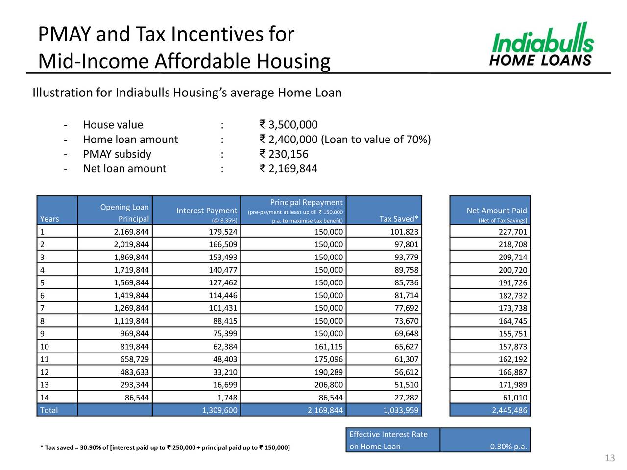 Bank of India Home Loan Interest Rates 2018  EMI