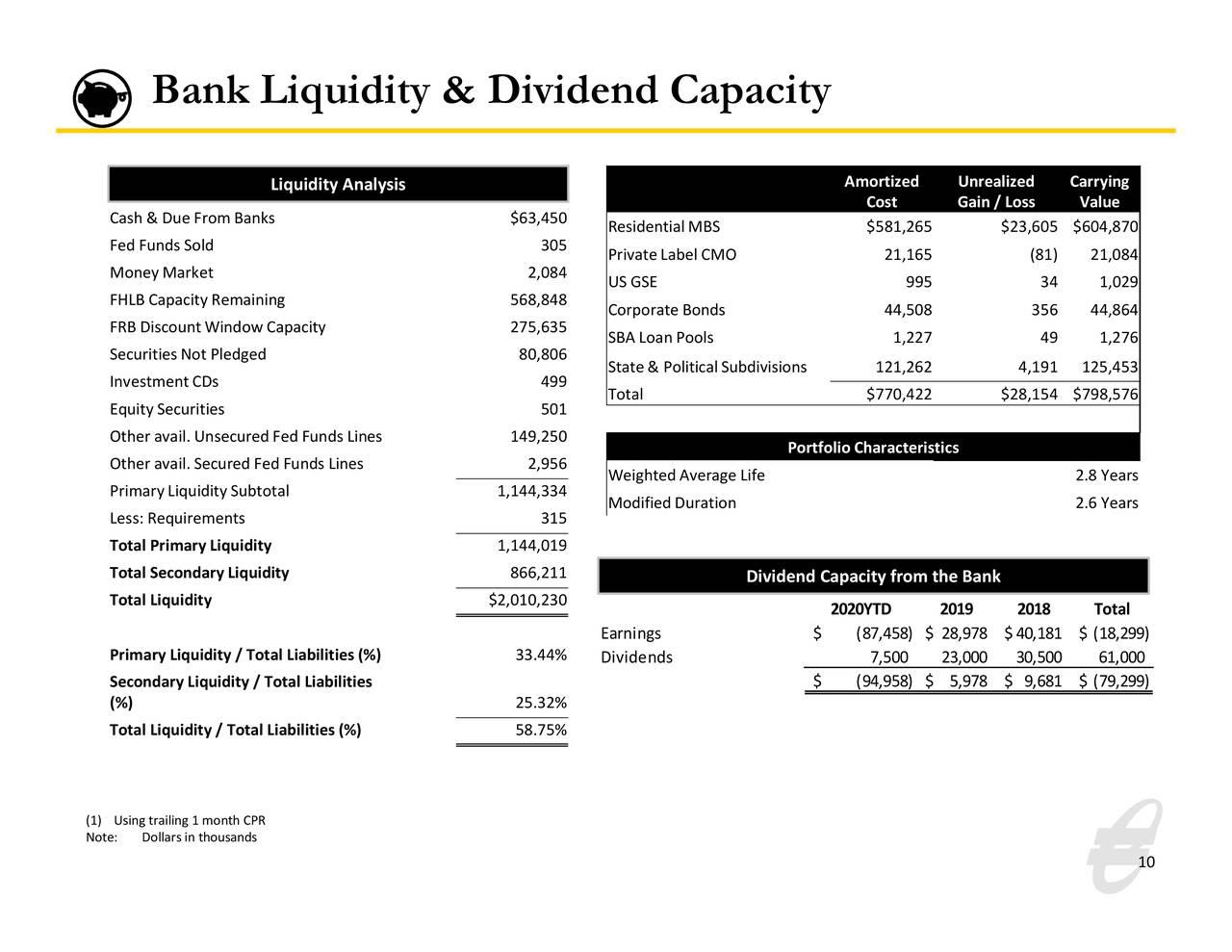 Liquidez bancaria y capacidad de dividendos
