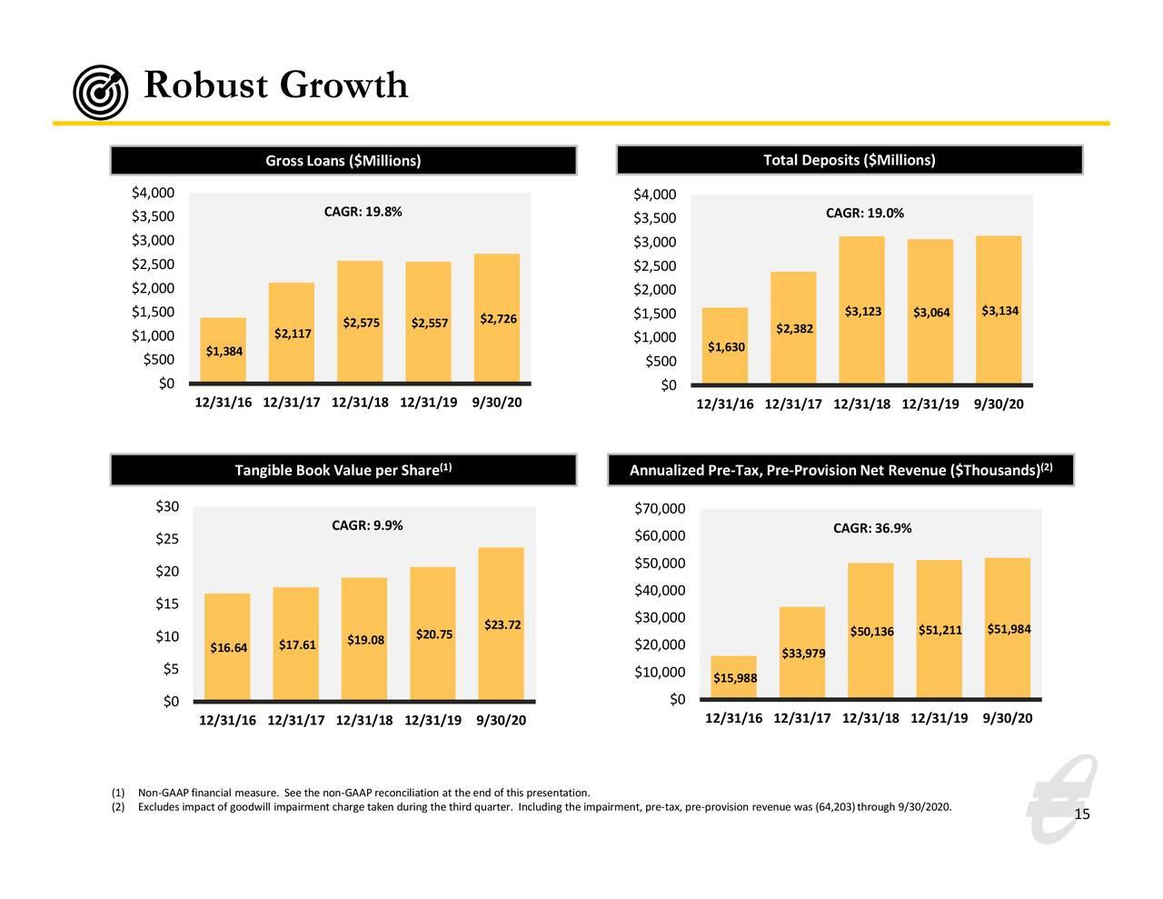 Crecimiento robusto