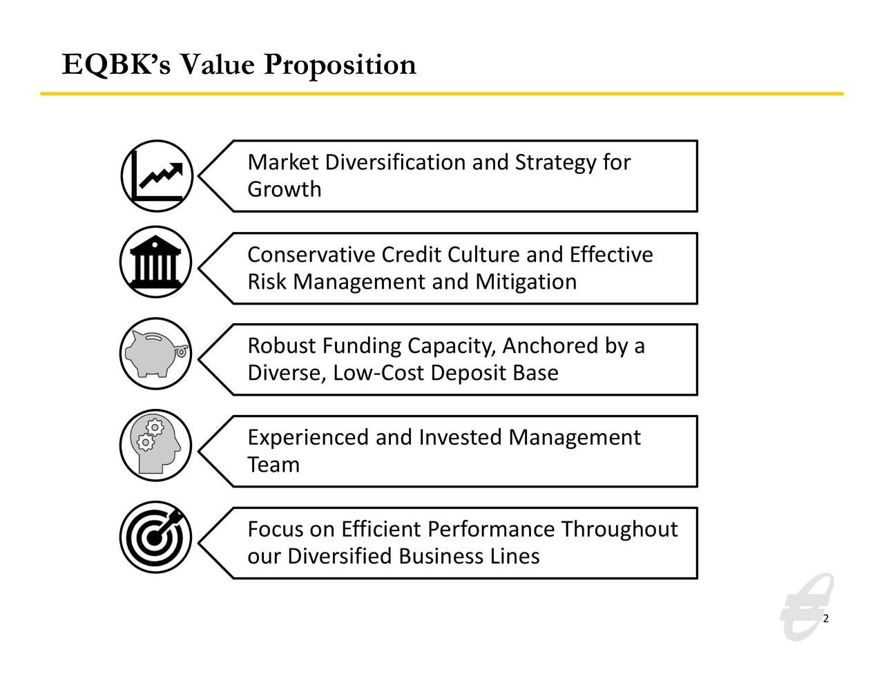 Propuesta de valor de EQBK