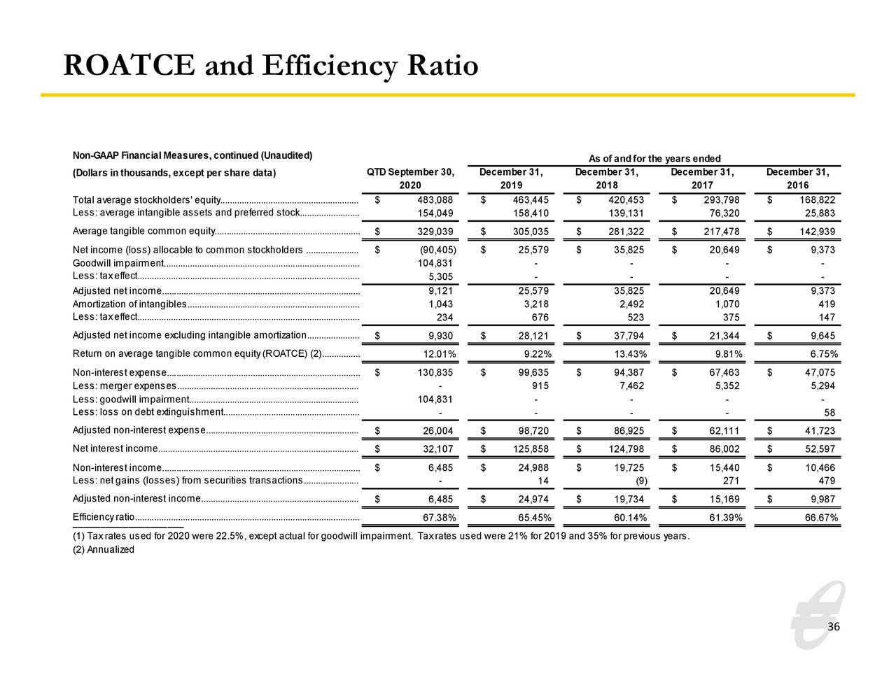 ROATCE y ratio de eficiencia