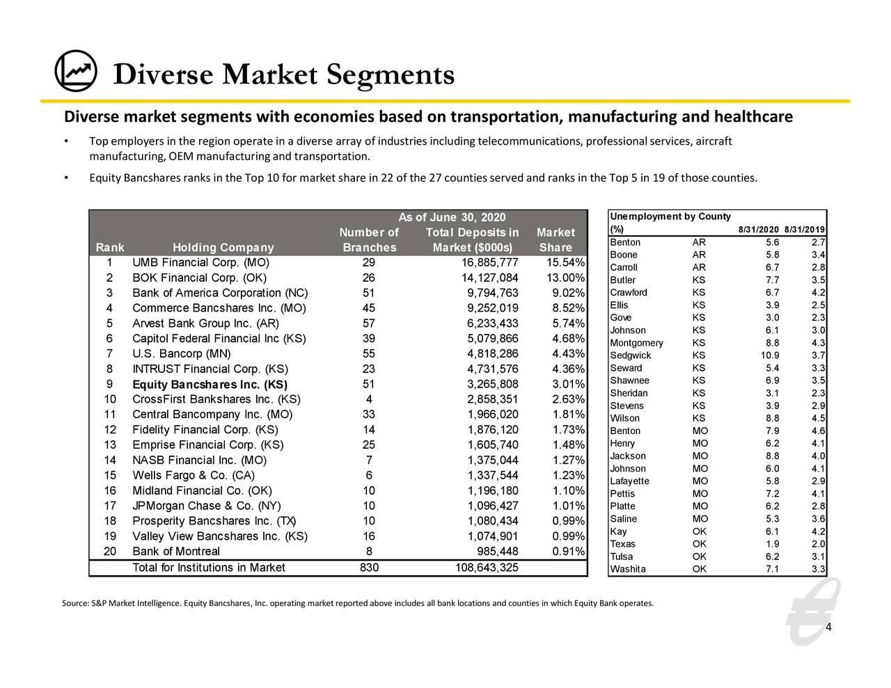 Diversos segmentos de mercado