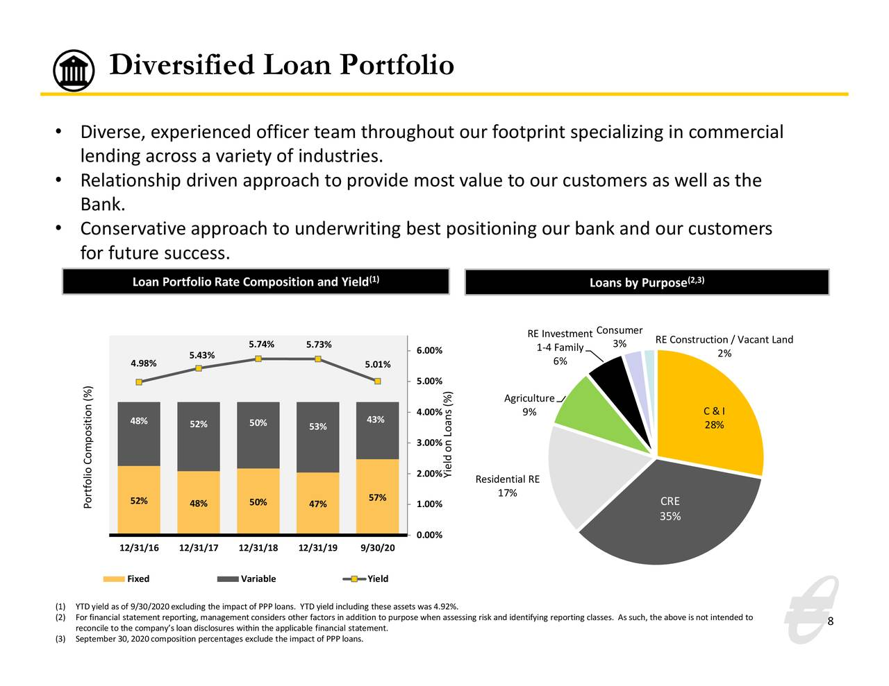 Cartera de préstamos diversificada