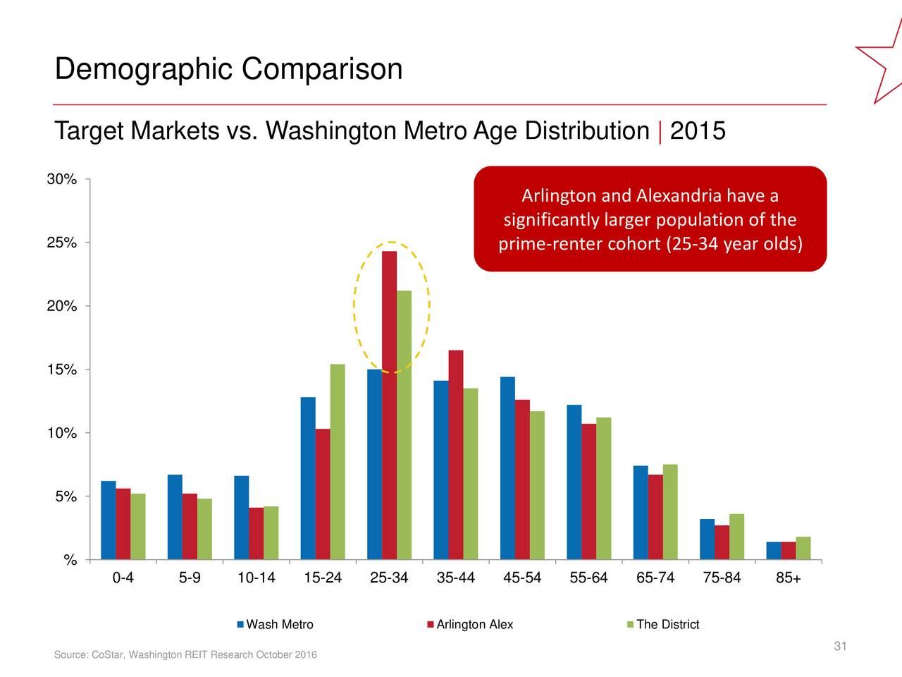 demographic target market for apple