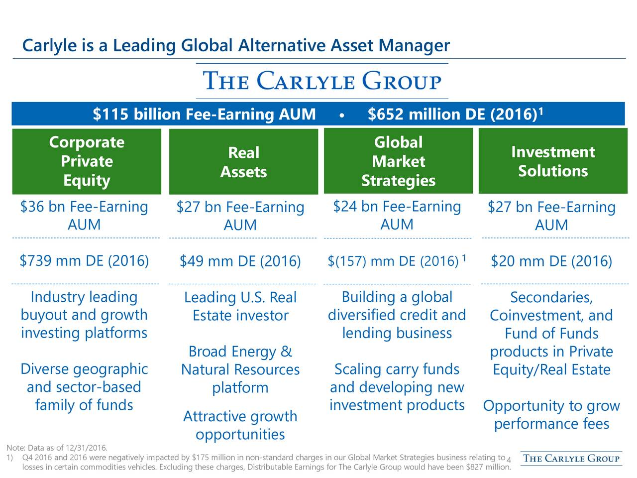 Billion Fee Earning Aum  Million De   Corporate Global Private