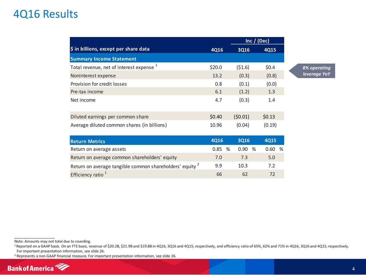 Earnings Disclaimer >> Bank of America Corporation 2016 Q4 - Results - Earnings Call Slides - Bank of America ...