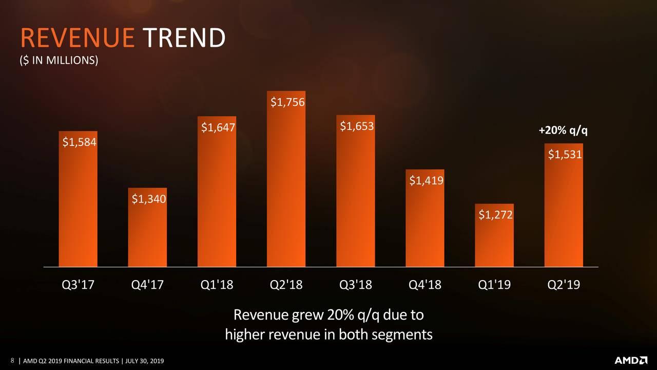 Is AMD Stock Price...