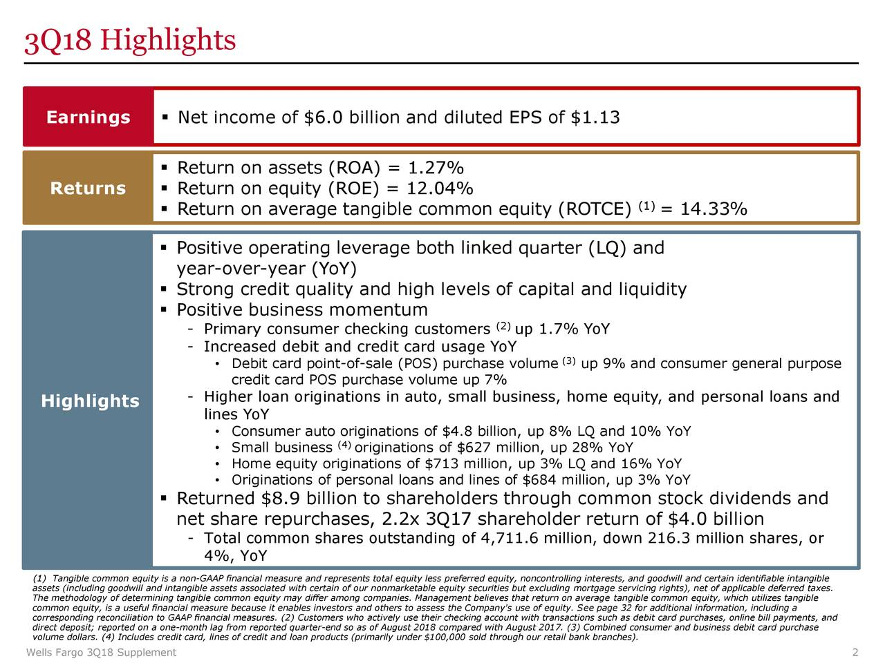 Earnings  Net income of $6.0 billion and diluted EPS of $1.13  Return on assets (ROA) = 1.27% Returns  Return on equity (ROE) = 12.04% (1)  Return on average tangible common equity (ROTCE) = 14.33%  Positive operating leverage both linked quarter (LQ) and year-over-year (YoY)  Strong credit quality and high levels of capital and liquidity  Positive business momentum - Primary consumer checking customers (2)up 1.7% YoY - Increased debit and credit card usage YoY (3) • Debit card point-of-sale (POS) purchase volume up 9% and consumer general purpose credit card POS purchase volume up 7% Highlights - Higher loan originations in auto, small business, home equity, and personal loans and lines YoY • Consumer auto o(4)inations of $4.8 billion, up 8% LQ and 10% YoY • Small business originations of $627 million, up 28% YoY • Home equity originations of $713 million, up 3% LQ and 16% YoY • Originations of personal loans and lines of $684 million, up 3% YoY  Returned $8.9 billion to shareholders through common stock dividends and net share repurchases, 2.2x 3Q17 shareholder return of $4.0 billion - Total common shares outstanding of 4,711.6 million, down 216.3 million shares, or 4%, YoY (1) Tangible common equity is a non-GAAP financial measure and represents total equity less preferred equity, noncontrolling interests, and goodwill and certain identifiable intangible assets (including goodwill and intangible assets associated with certain of our nonmarketable equity securities but excluding mortgage servicing rights), net of applicable deferred taxes. common equity, is a useful financial measure because it enables investors and others to assess the Company's use of equity. See page 32 for additional information, including a corresponding reconciliation to GAAP financial measures. (2) Customers who actively use their checking account with transactions such as debit card purchases, online bill payments, and volume dollars. (4) Includes credit card, lines of credit and loan products (primarily under $100,000 sold through our retail bank branches).nd business debit card purchase Wells Fargo 3Q18 Supplement 2