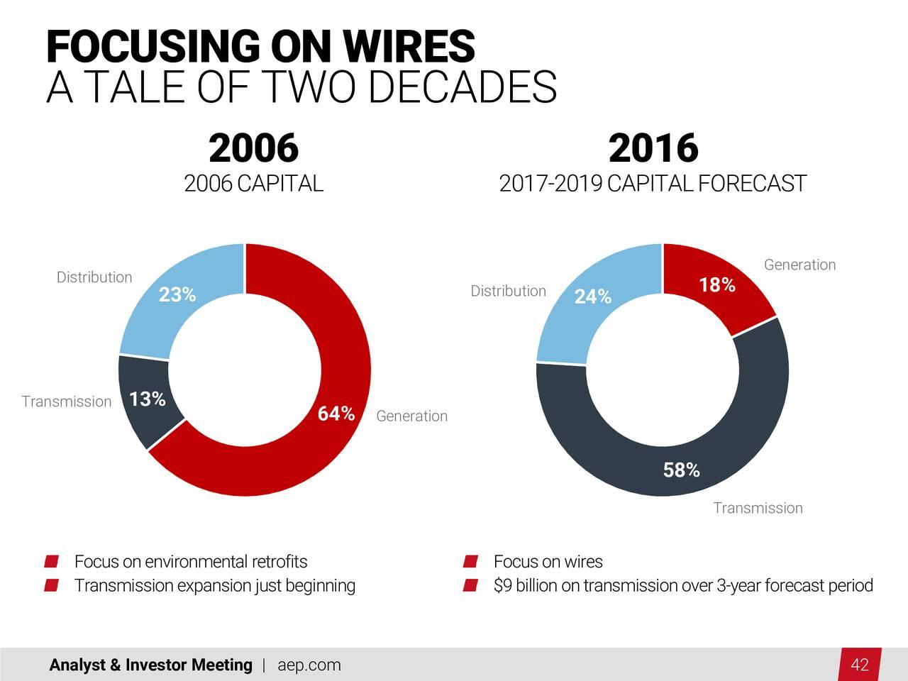 American Electric Power Company Inc 2016 Q3 Results Earnings Wiring Meter Diagram Appalachian Call Slides Nyseaep Seeking Alpha