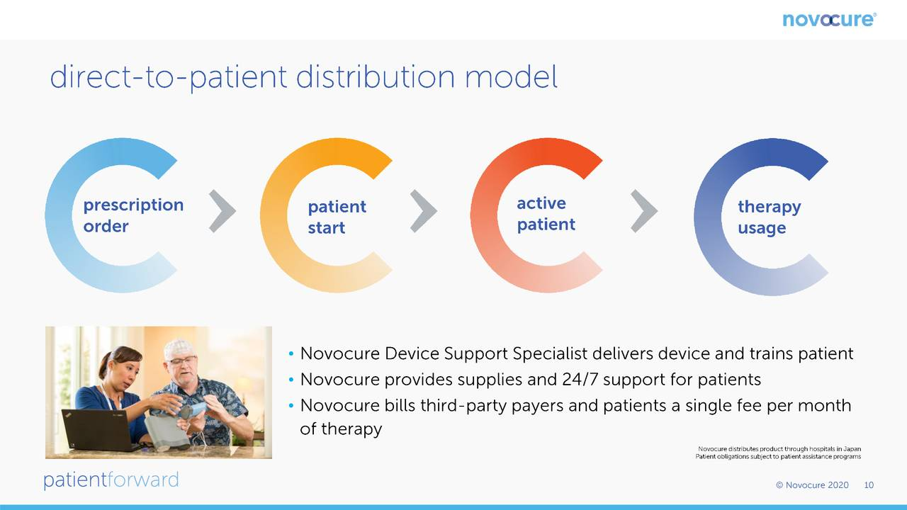 Novocure Nvcr Presents At 38th Annual J P Morgan Healthcare