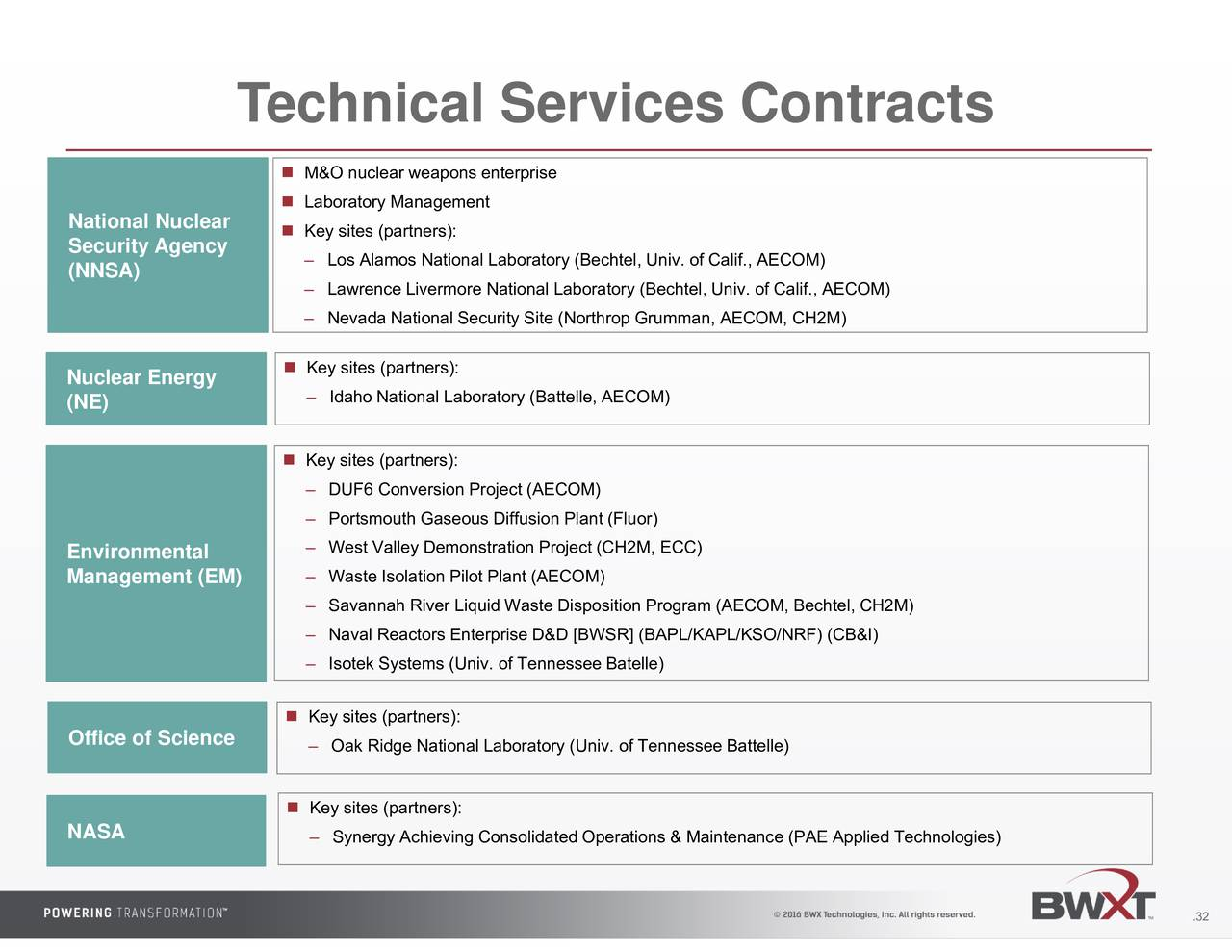 Bwx Technologies Inc 2016 Q3 Results Earnings Call Slides