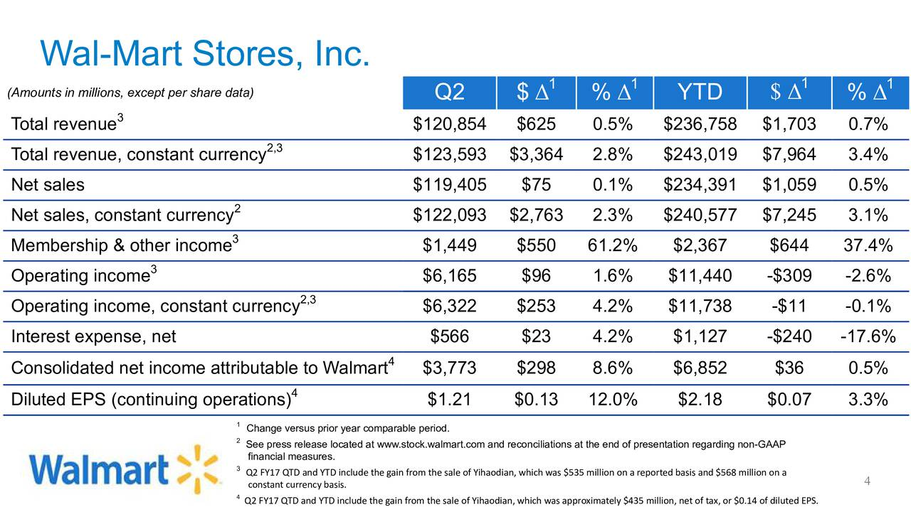 Walmart Call In Number >> Wal Mart Stores Inc 2017 Q2 Results Earnings Call