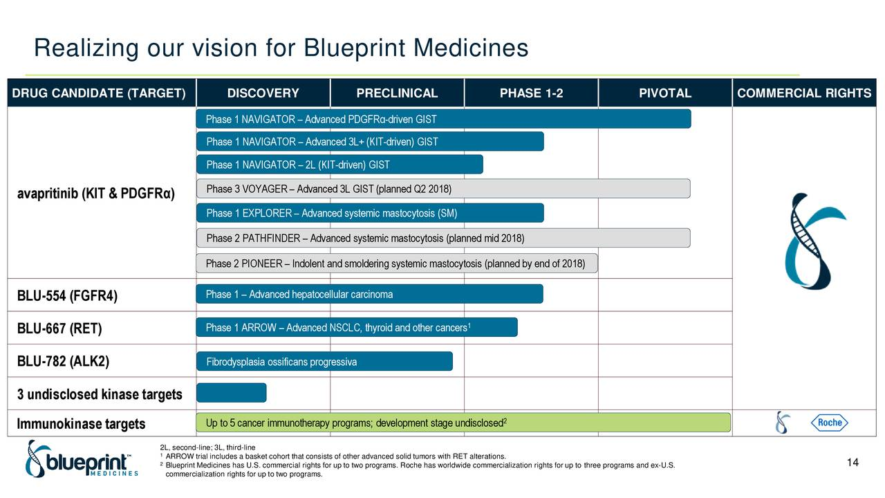 Blueprint medicines 2018 q1 results earnings call slides blueprint medicines 2018 q1 results earnings call slides blueprint medicines nasdaqbpmc seeking alpha malvernweather Choice Image