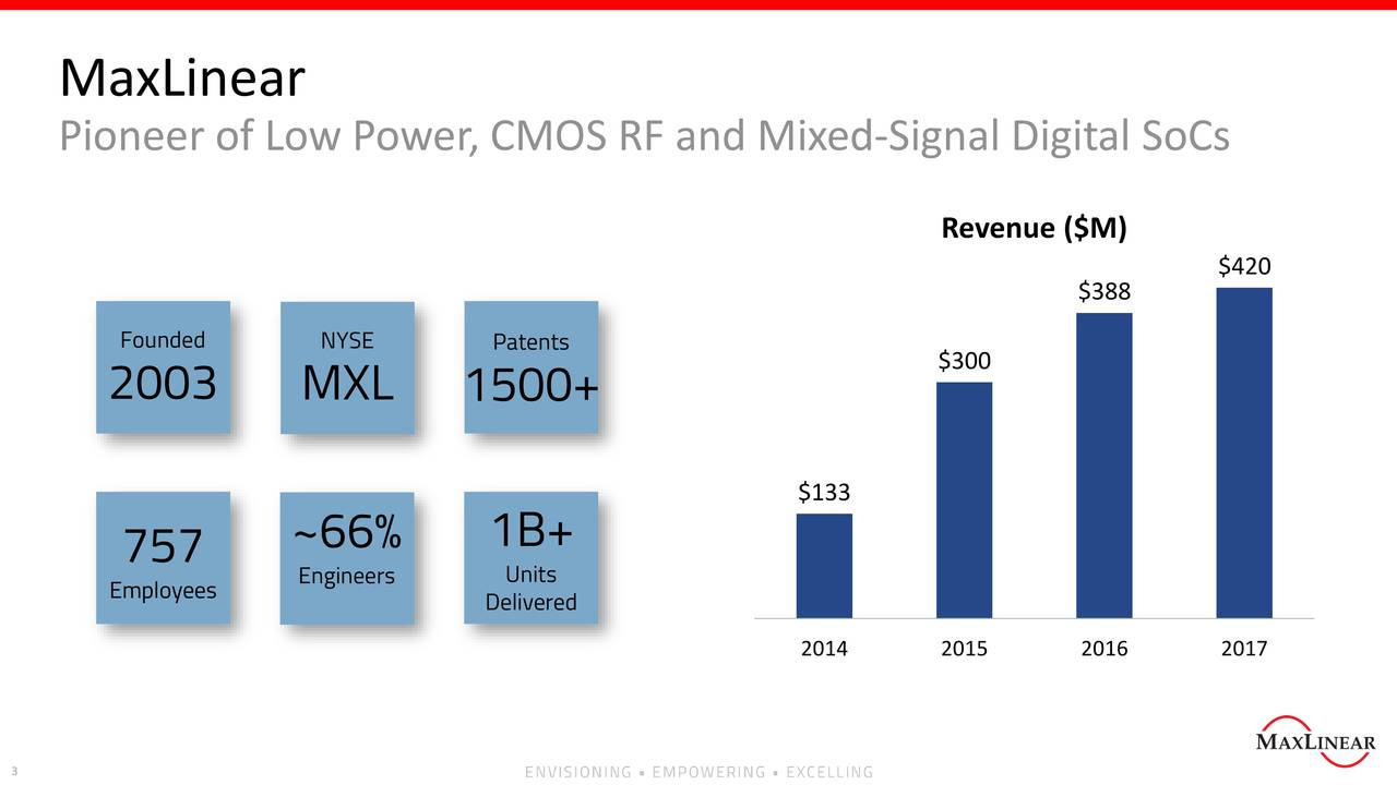 Pioneer of Low Power, CMOS RF and Mixed-Signal Digital SoCs Revenue ($M) $420 $388 Founded NYSE Patents $300 2003 MXL 1500+ $133 ~66% 1B+ 757 Employees Engineers Delivered 2014 2015 2016 2017