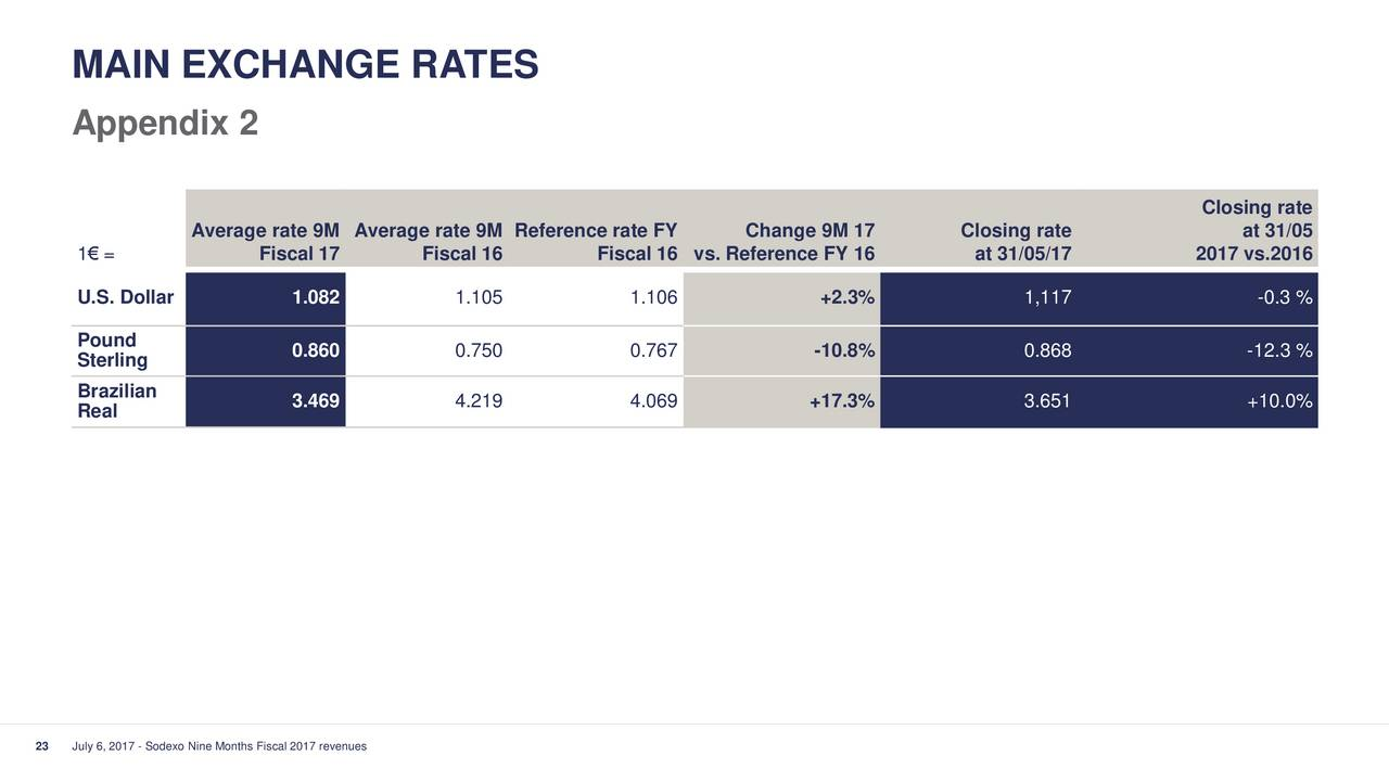 Pdex forex rate december 31 2017