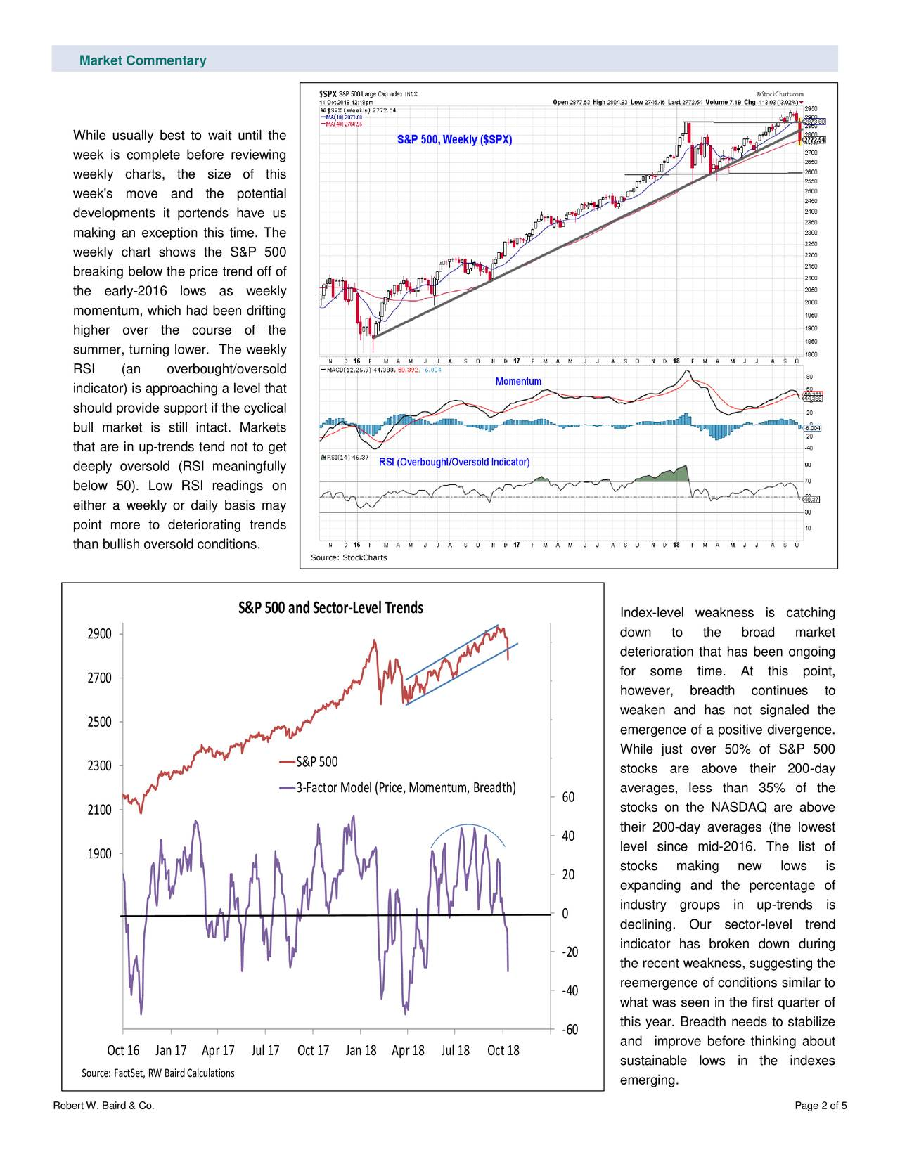 While usually best to wait until the week is complete before reviewing weekly charts, the size of this week's move and the potential developments it portends have us making an exception this time. The weekly chart shows the S&P 500 breaking below the price trend off of the early-2016 lows as weekly momentum, which had been drifting higher over the course of the summer, turning lower. The weekly RSI (an overbought/oversold indicator) is approaching a level that should provide support if the cyclical bull market is still intact. Markets that are in up-trends tend not to get deeply oversold (RSI meaningfully below 50). Low RSI readings on either a weekly or daily basis may point more to deteriorating trends than bullish oversold conditions. Source: StockCharts S&P 500 and Se -ctvel Trends Index-level weakness is catching down to the broad market 2900 140 deterioration that has been ongoing for some time. At this point, 2700 120 however, breadth continues to weaken and has not signaled the 2500 100 emergence of a positive divergence. While just over 50% of S&P 500 2300 S&P 500 80 stocks are above their 200-day 3-Factor Model (Price, Momentum, Breadth) averages, less than 35% of the 2100 60 stocks on the NASDAQ are above 40 their 200-day averages (the lowest level since mid-2016. The list of 1900 20 stocks making new lows is expanding and the percentage of 1700 industry groups in up-trends is 0 declining. Our sector-level trend 1500 indicator has broken down during -20 the recent weakness, suggesting the 1300 reemergence of conditions similar to -40 what was seen in the first quarter of this year. Breadth needs to stabilize 1100 -60 and improve before thinking about Oct 16 Jan 17 Apr 17 Jul 17 Oct 17 Jan 18 Apr 18 Jul 18 Oct 18 sustainable lows in the indexes Source: FactSet, RW Baird Calculations emerging. Robert W. Baird & Co. Page 2 of 5