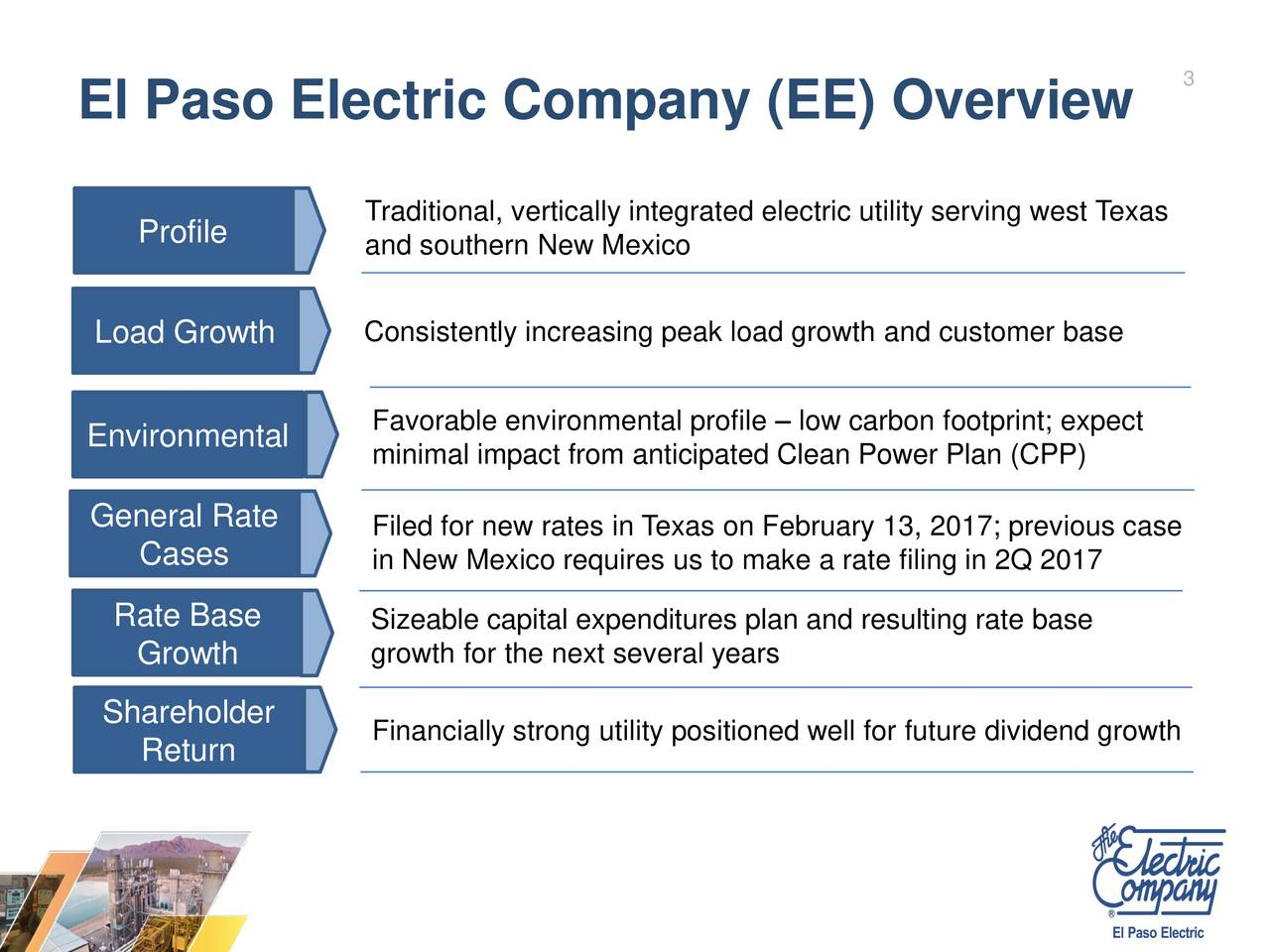 El Paso Electric Company (EE) Overview Traditional, vertically integrated electric utility serving west Texas Profile and southern New Mexico Consistently increasing peak load growth and customer base Load Growth Favorable environmental profile  low carbon footprint; expect Environmental minimal impact from anticipated Clean Power Plan (CPP) General Rate Filed for new rates in Texas on February 13, 2017; previous case Cases in New Mexico requires us to make a rate filing in 2Q 2017 Rate Base Sizeable capital expenditures plan and resulting rate base Growth growth for the next several years Shareholder Financially strong utility positioned well for future dividend growth Return