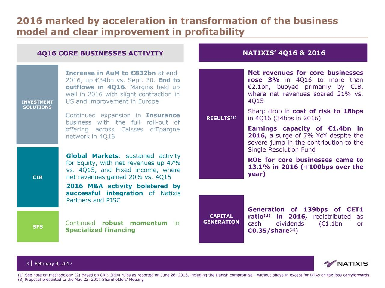 model and clear improvement in profitability 4Q16 CORE BUSINESSES ACTIVITY NATIXIS 4Q16 & 2016 Increase in AuM to 832bn at end- Net revenues for core businesses 2016, up 34bn vs. Sept. 30. End to rose 3% in 4Q16 to more than outflows in 4Q16. Margins held up 2.1bn, buoyed primarily by CIB, well in 2016 with slight contraction in where net revenues soared 21% vs. INVESTMENT US and improvement in Europe 4Q15 SOLUTIONS Continued expansion in Insurance Sharp drop in cost of risk to 18bps RESULTS(1) in 4Q16 (34bps in 2016) business with the full roll-out of offering across Caisses dEpargne Earnings capacity of 1.4bn in network in 4Q16 2016, a surge of 7% YoY despite the severe jump in the contribution to the Single Resolution Fund Global Markets: sustained activity ROE for core businesses came to for Equity, with net revenues up 47% 13.1% in 2016 (+100bps over the vs. 4Q15, and Fixed income, where CIB net revenues gained 20% vs. 4Q15 year) 2016 M&A activity bolstered by successful integration of Natixis Partners and PJSC Generation of 139bps of CET1 CAPITAL ratio(2) in 2016, redistributed as Continued robust momentum in GENERATION cash dividends (1.1bn or SFS Specialized financing 0.35/share (3) 3 February 9, 2017 (1) See note on methodology (2) Based on CRR-CRD4 rules as reported on June 26, 2013, including the Danish compromise - without phase-in except for DTAs on tax-loss carryforwards (3) Proposal presented to the May 23, 2017 Shareholders Meeting