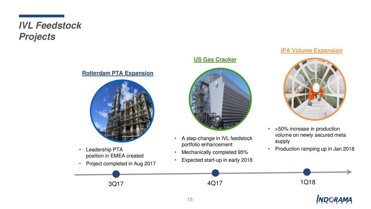 Indorama Ventures Public Company Limited ADR 2017 Q3