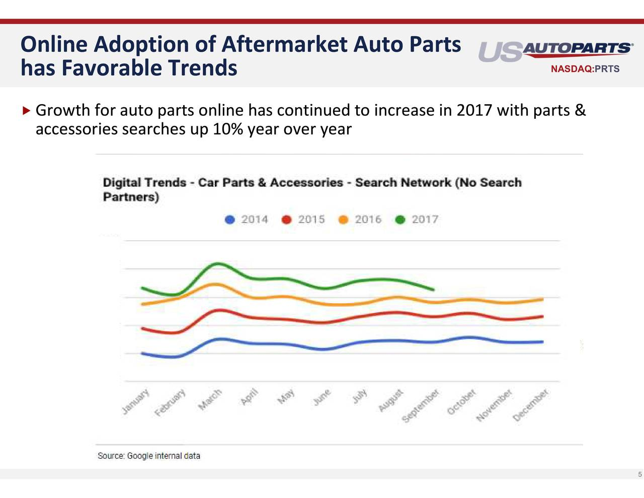 Us Auto Parts No | Reviewmotors co
