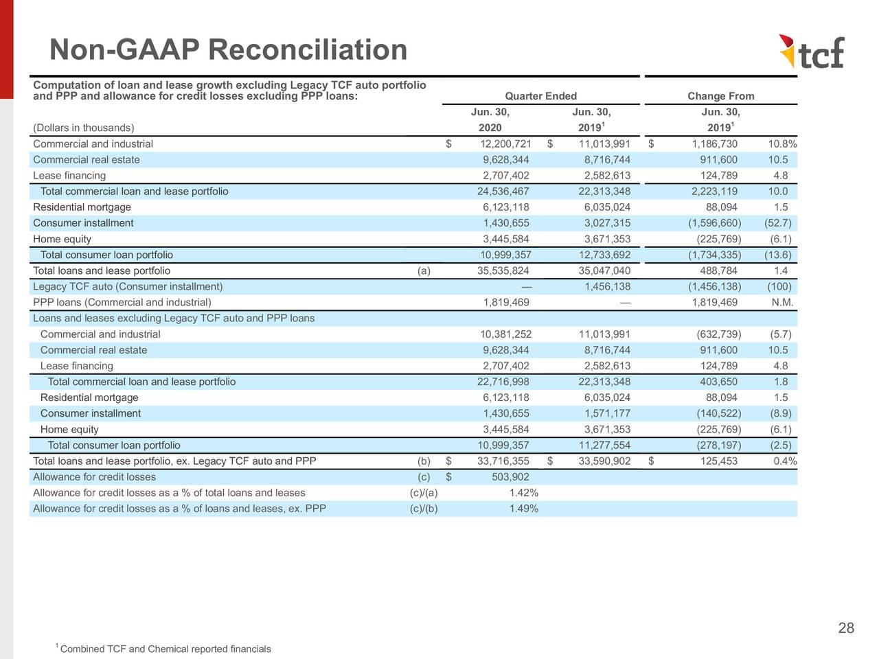 Reconciliación no GAAP