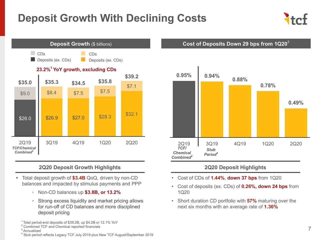 Crecimiento de depósitos con costos decrecientes