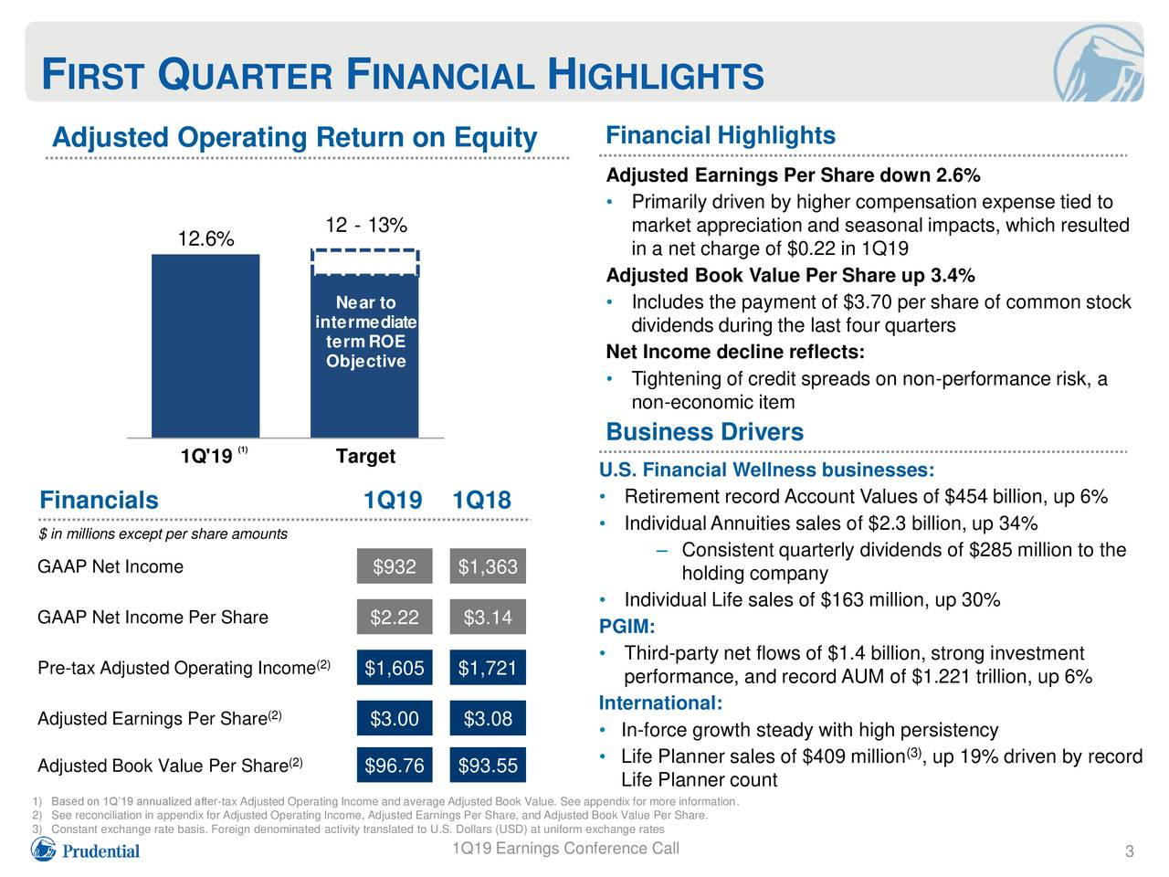 Adjusted Operating Return on Equity Financial Highlights Adjusted Earnings Per Share down 2.6% • Primarily driven by higher compensation expense tied to 12 - 13% market appreciation and seasonal impacts, which resulted 12.6% in a net charge of $0.22 in 1Q19 Adjusted Book Value Per Share up 3.4% Near to • Includes the payment of $3.70 per share of common stock intermediate dividends during the last four quarters termROE Net Income decline reflects: Objective • Tightening of credit spreads on non-performance risk, a non-economic item Business Drivers 1Q'19 (1) Target U.S. Financial Wellness businesses: Financials 1Q19 1Q18 • Retirement record Account Values of $454 billion, up 6% • IndividualAnnuities sales of $2.3 billion, up 34% $ in millions except per share amounts GAAP Net Income $932 $1,363 – Consistent quarterly dividends of $285 million to the holding company • Individual Life sales of $163 million, up 30% GAAP Net Income Per Share $2.22 $3.14 PGIM: Pre-tax Adjusted Operating Inco$1,605 $1,721 • Third-party net flows of $1.4 billion, strong investment performance, and record AUM of $1.221 trillion, up 6% (2) International: Adjusted Earnings Per Share $3.00 $3.08 • In-force growth steady with high persistency (3) Adjusted Book Value Per Share $96.76 $93.55 • Life Planner sales of $409 million , up 19% driven by record Life Planner count 2) See reconciliation in appendix for Adjusted Operating Income, Adjusted Earnings Per Share, and Adjusted Book Value Per Share.ion. 3) Constant exchange rate basis. Foreign denominated activity translated to U.S. Dollars (USD) at uniform exchange rates 1Q19 Earnings Conference Call 3