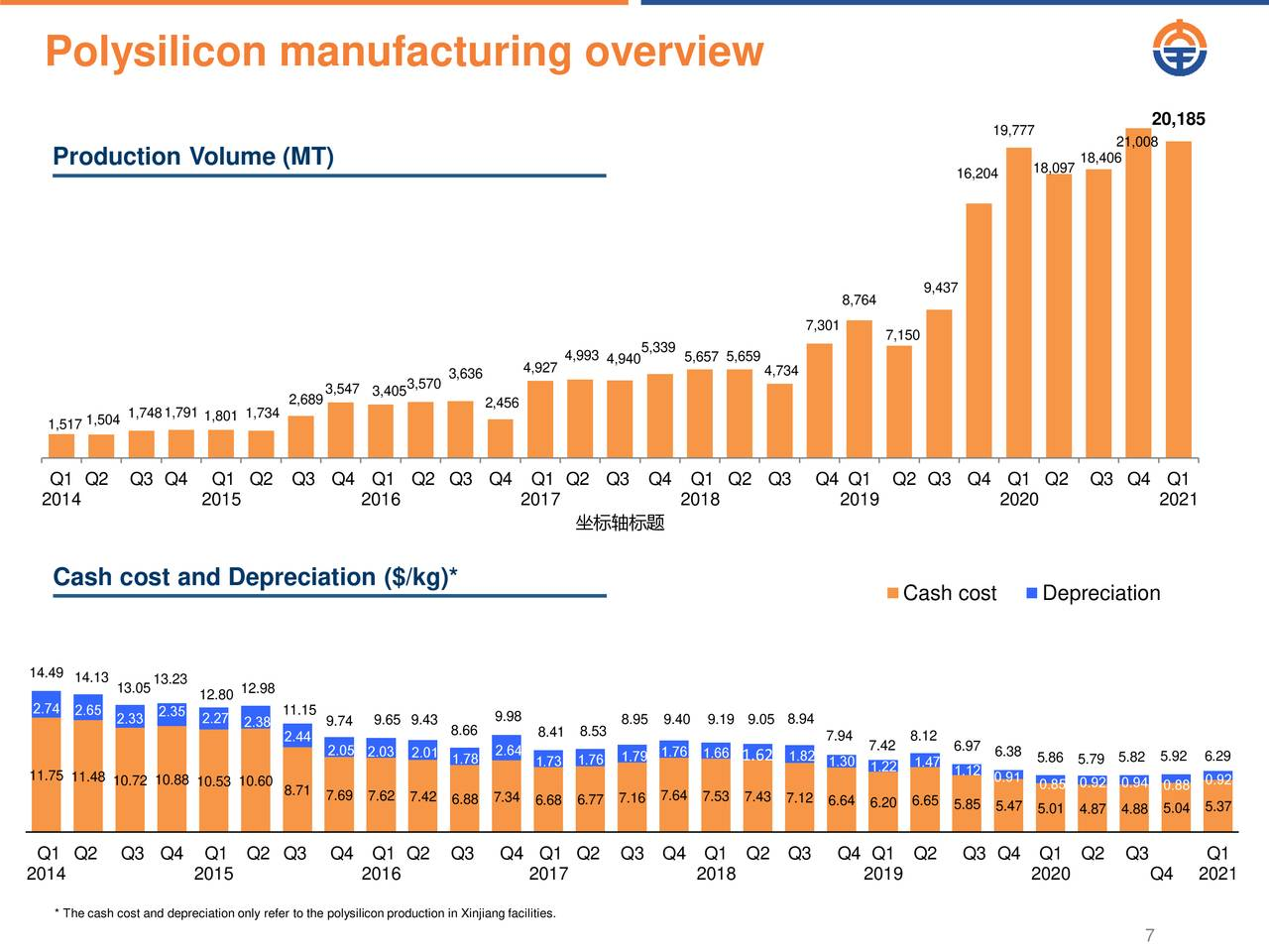 Polysilicon manufacturing overview
