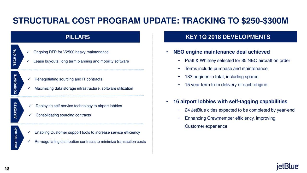 jetblue airways corporation 2018 q1 - results - earnings call slides