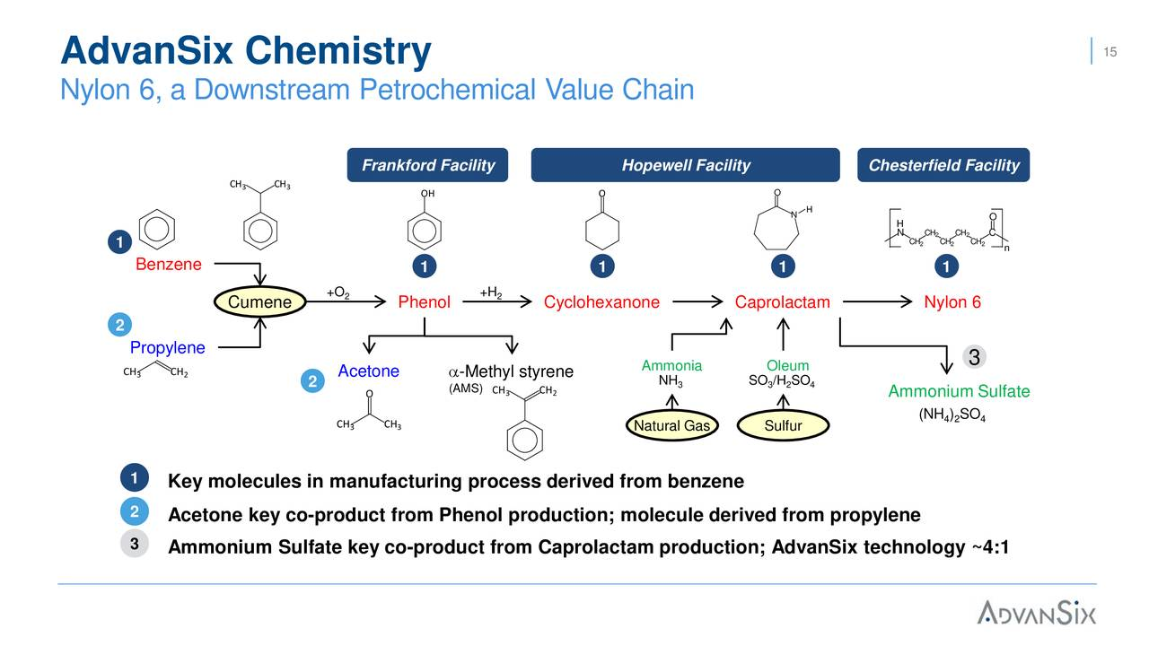 Advansix Asix Presents At Jefferies 14th Annual Industrials Process Flow Diagram Nylon 6 Conference Slideshow Inc Nyseasix Seeking Alpha