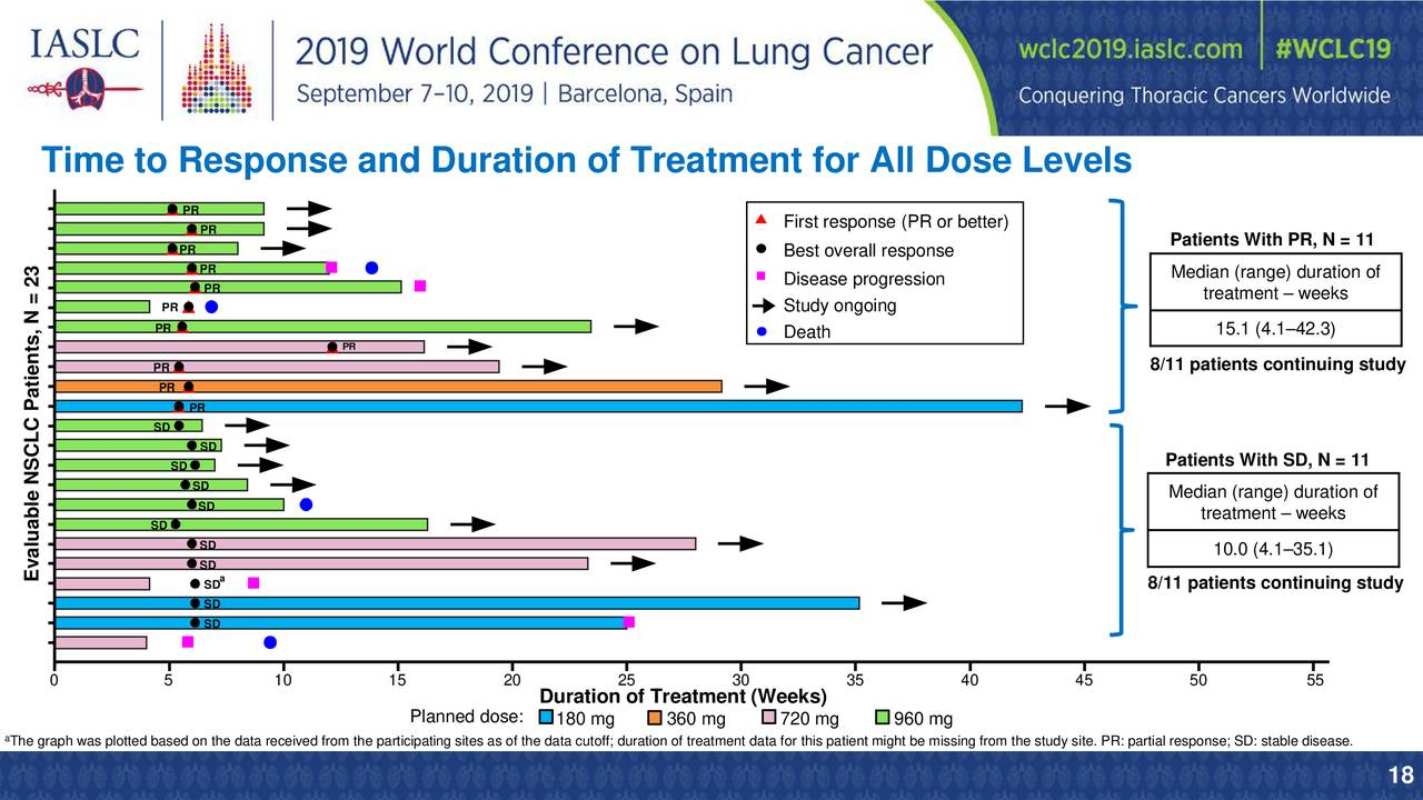 Amgen (AMGN) Presents At IASLC 2019 World Conference On Lung