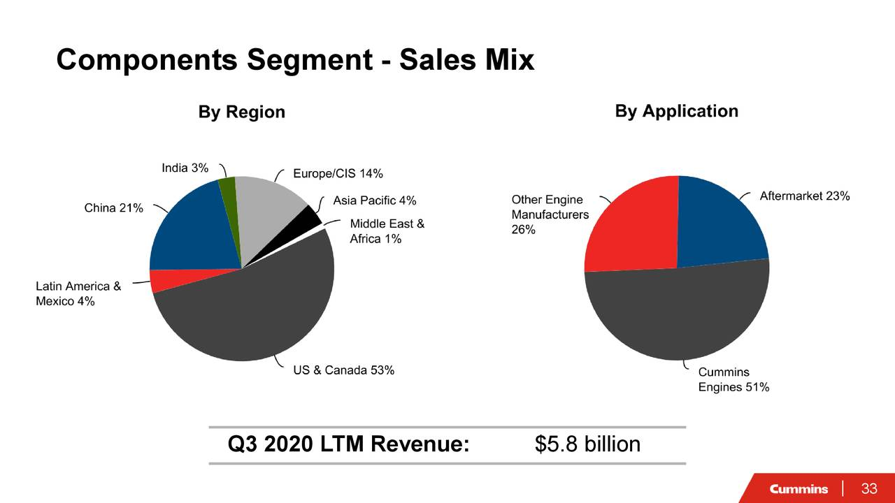 Segmento de componentes: mezcla de ventas