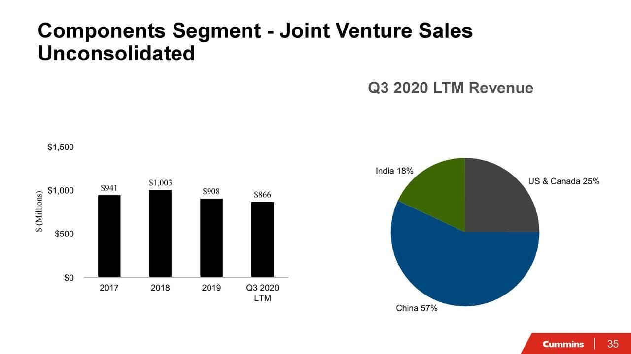 Segmento de componentes - Ventas de empresas conjuntas