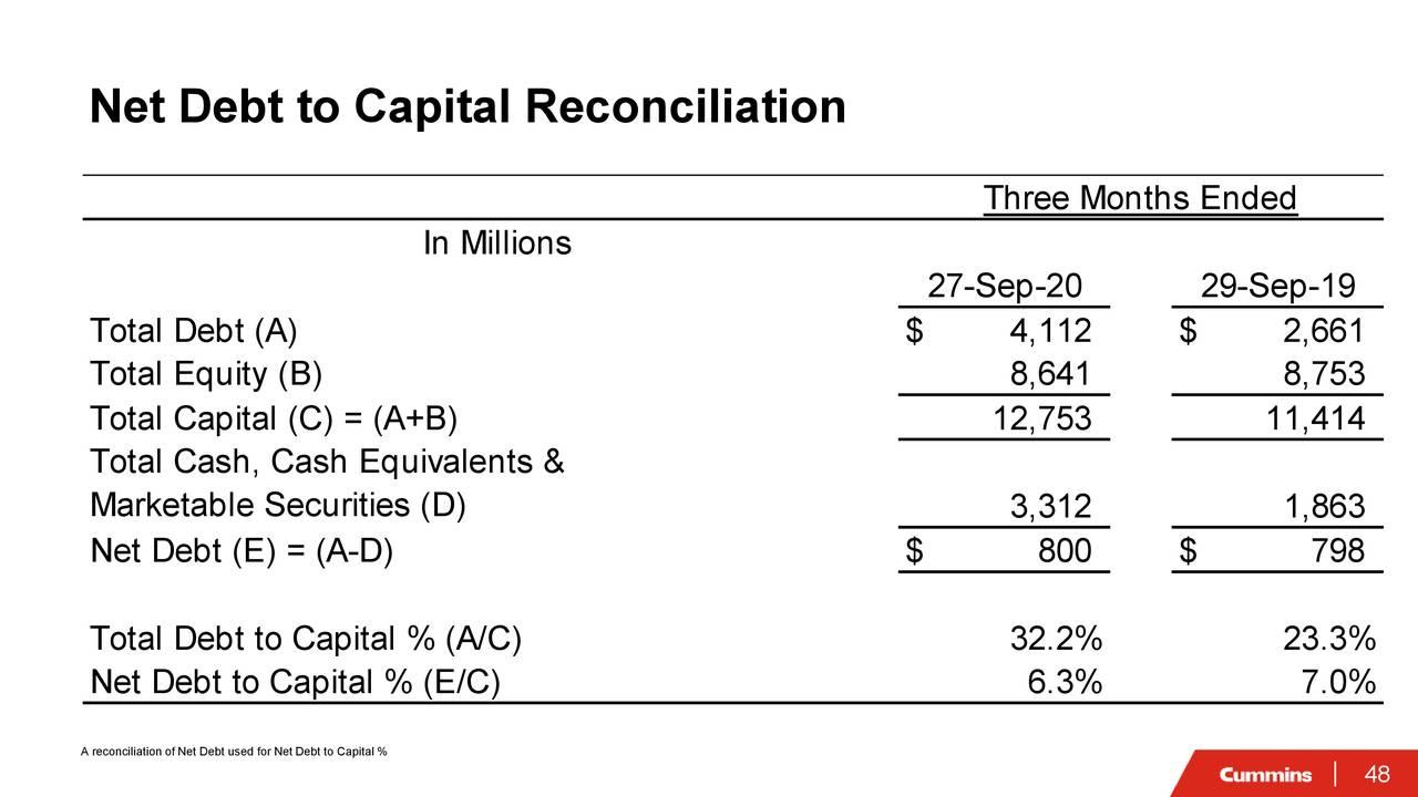 Conciliación de deuda neta a capital