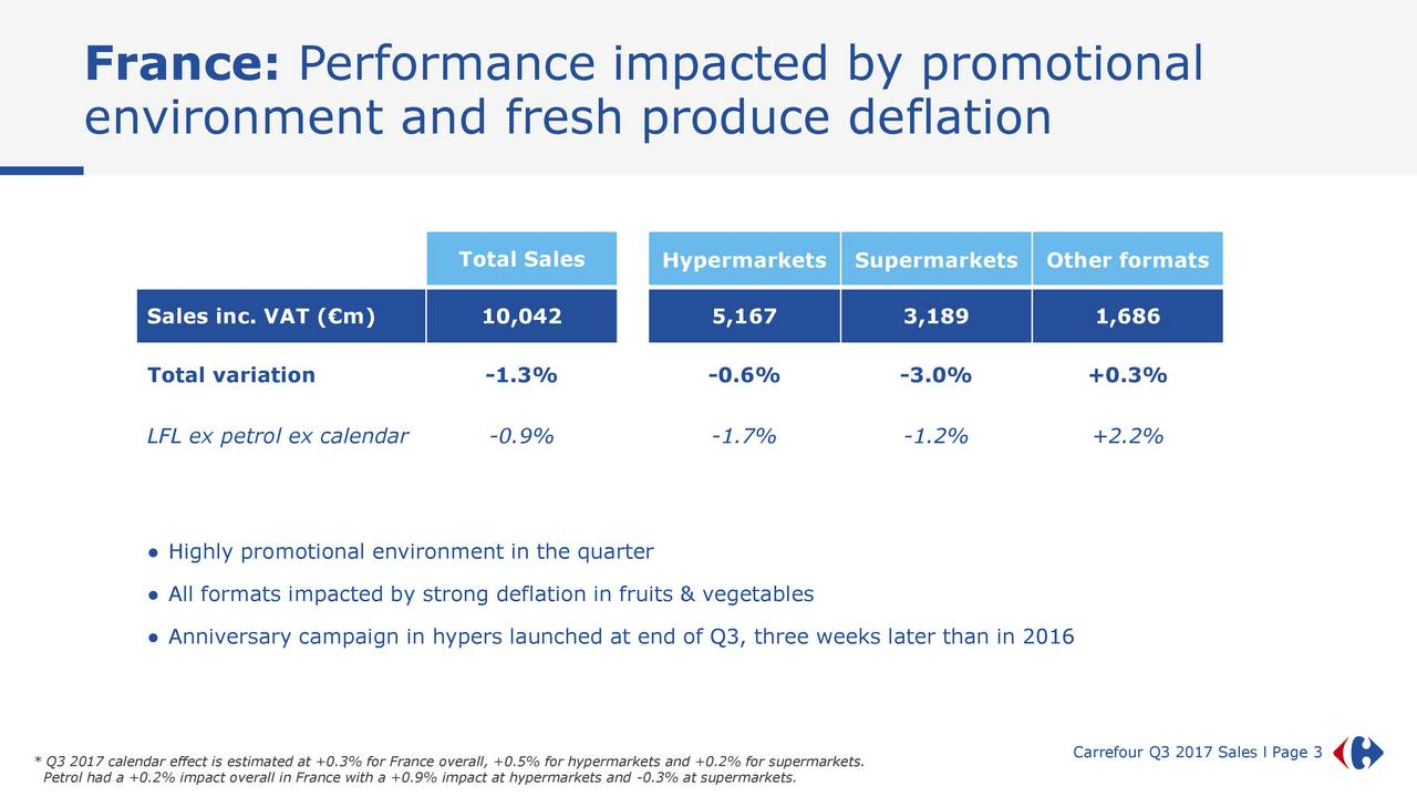 environment and fresh produce deflation Total Sales Hypermarkets Supermarkets Other formats Sales inc. VAT (€m) 10,042 5,167 3,189 1,686 Total variation -1.3% -0.6% -3.0% +0.3% LFL ex petrol ex calendar -0.9% -1.7% -1.2% +2.2% ● Highly promotional environment in the quarter ● All formats impacted by strong deflation in fruits & vegetables ● Anniversary campaign in hypers launched at end of Q3, three weeks later than in 2016 Carrefour Q3 2017 Sales l Page 3 *Petrol had a +0.2% impact overall in France with a +0.9% impact at hypermarkets and -0.3% at supermarkets.permarkets.