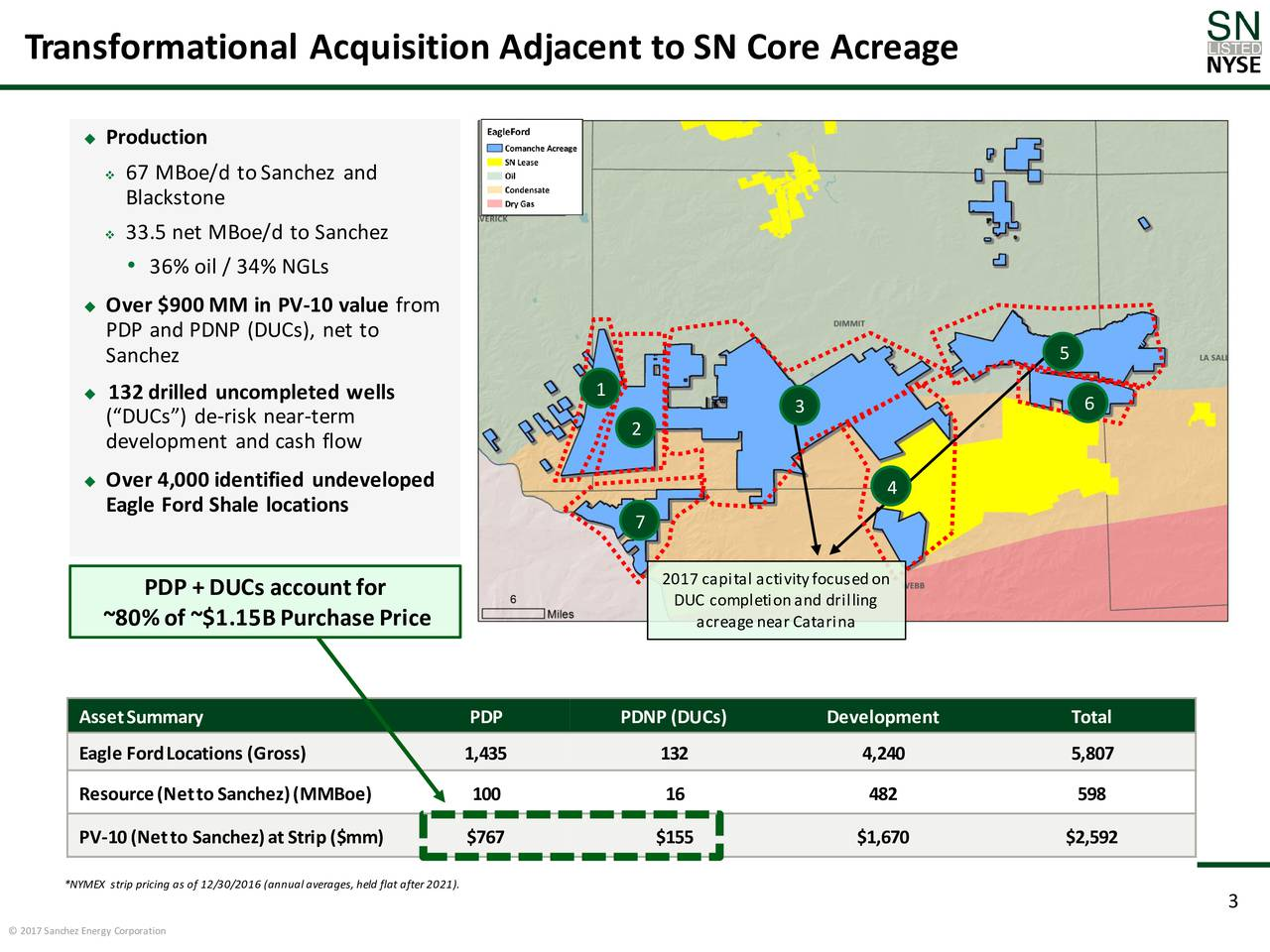 Production 67 MBoe/d toSanchez and Blackstone 33.5 net MBoe/d to Sanchez 36% oil / 34% NGLs Over $900 MM in PV-10 value from PDP and PDNP (DUCs), net to 5 Sanchez 1 132 drilled uncompleted wells 3 6 (DUCs) de-risk near-term 2 development and cash flow Over 4,000 identified undeveloped 4 Eagle Ford Shale locations 7 2017 capital activityfocusedon PDP +DUCs accountfor DUC completionand drilling ~80%of ~$1.15BPurchasePrice acreage near Catarina AssetSummary PDP PDNP (DUCs) Development Total Eagle FordLocations (Gross) 1,435 132 4,240 5,807 Resource(NettoSanchez)(MMBoe) 100 16 482 598 PV-10(Netto Sanchez)atStrip ($mm) $767 $155 $1,670 $2,592 *NYMEX strip pricing as of 12/30/2016 (annual averages, held flat after 2021). 3 2017 Sanchez Energy Corporation