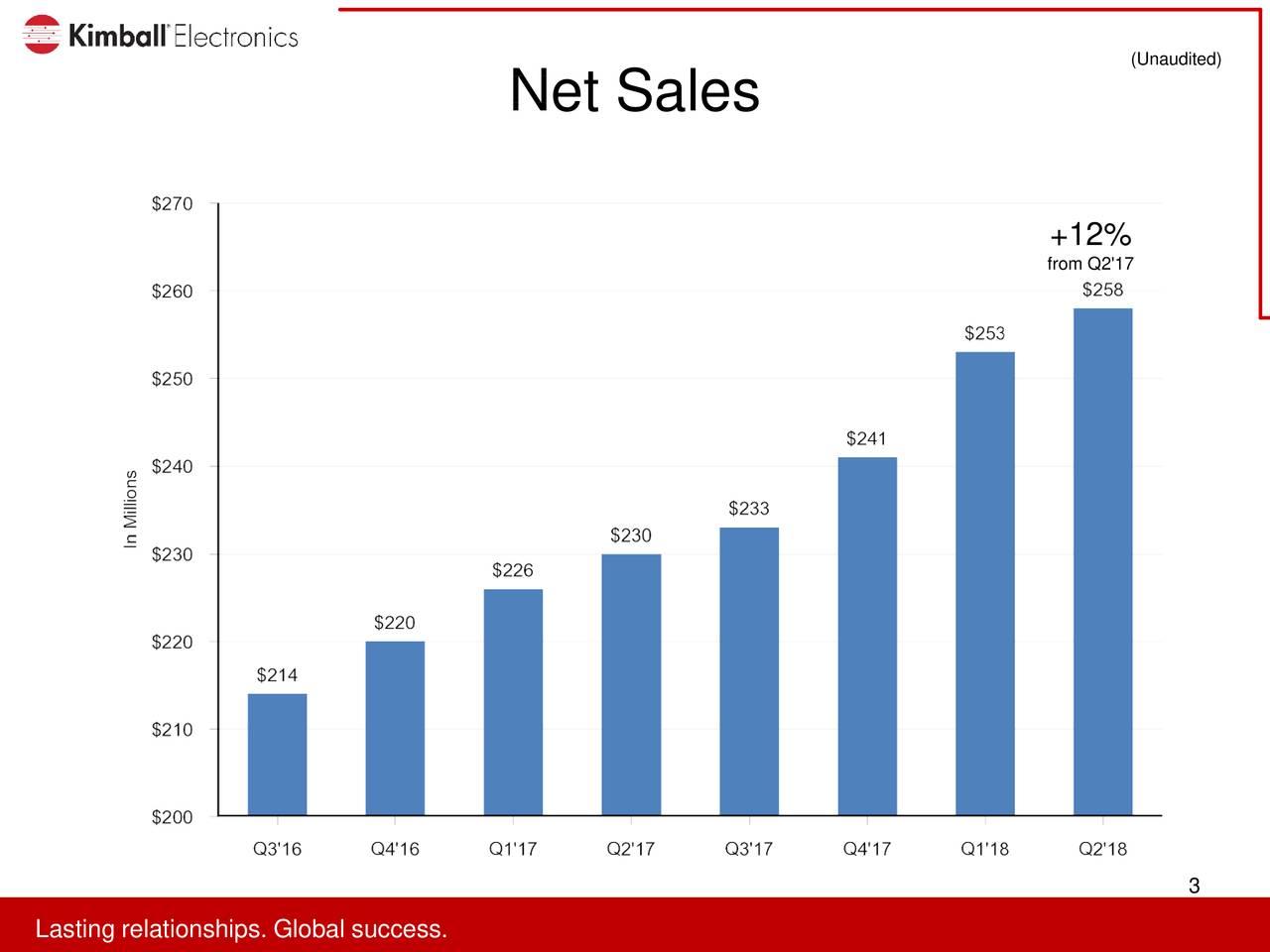 Net Sales from Q2'17 3 LaLaitinreralitonhspi.s.loloblalsuccsss.s.