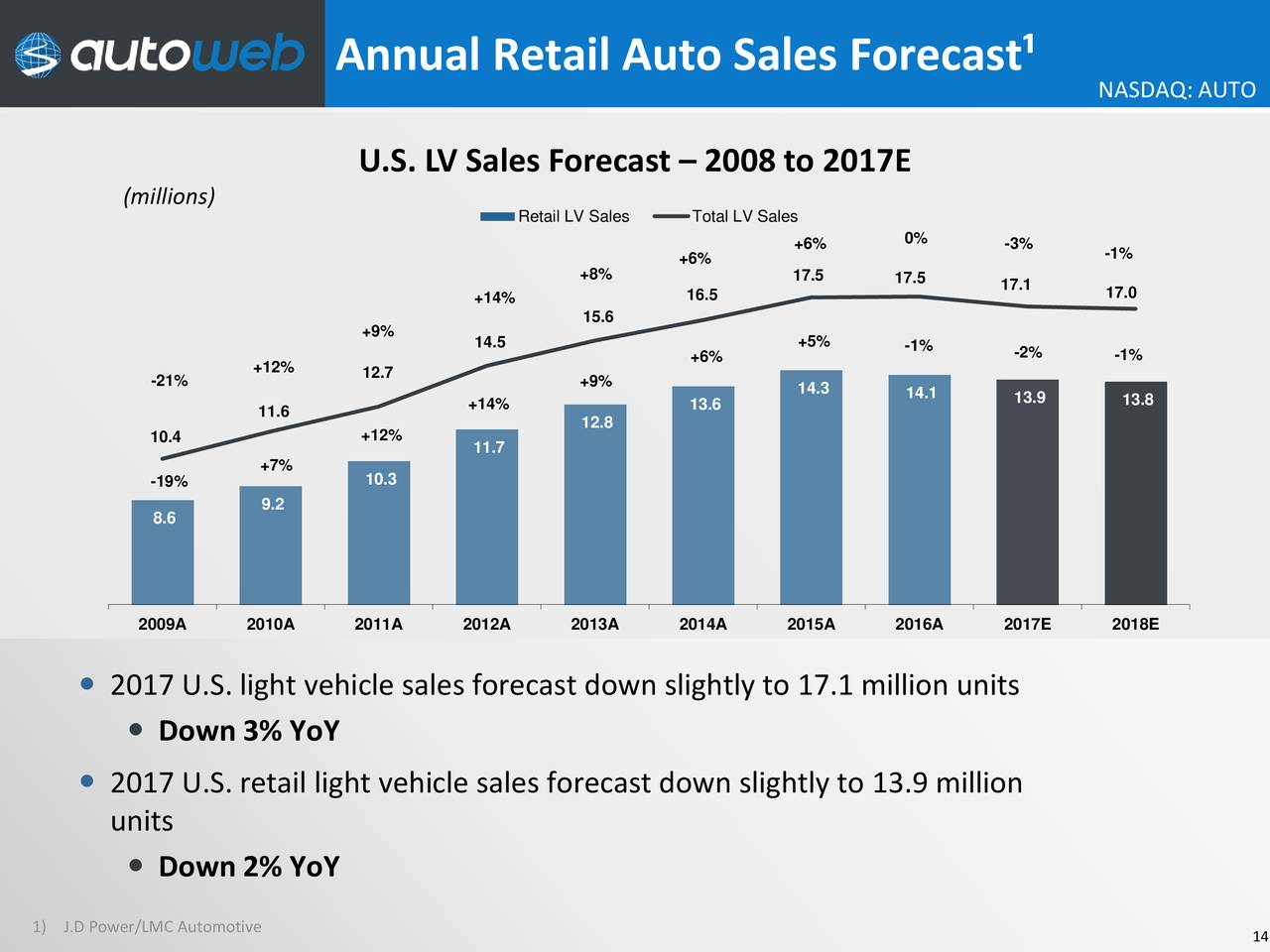 total vehicle sales forecast Us auto sales rose 3% in march, but new warning signs emerged that car companies are stretching to keep demand humming after record results last year.