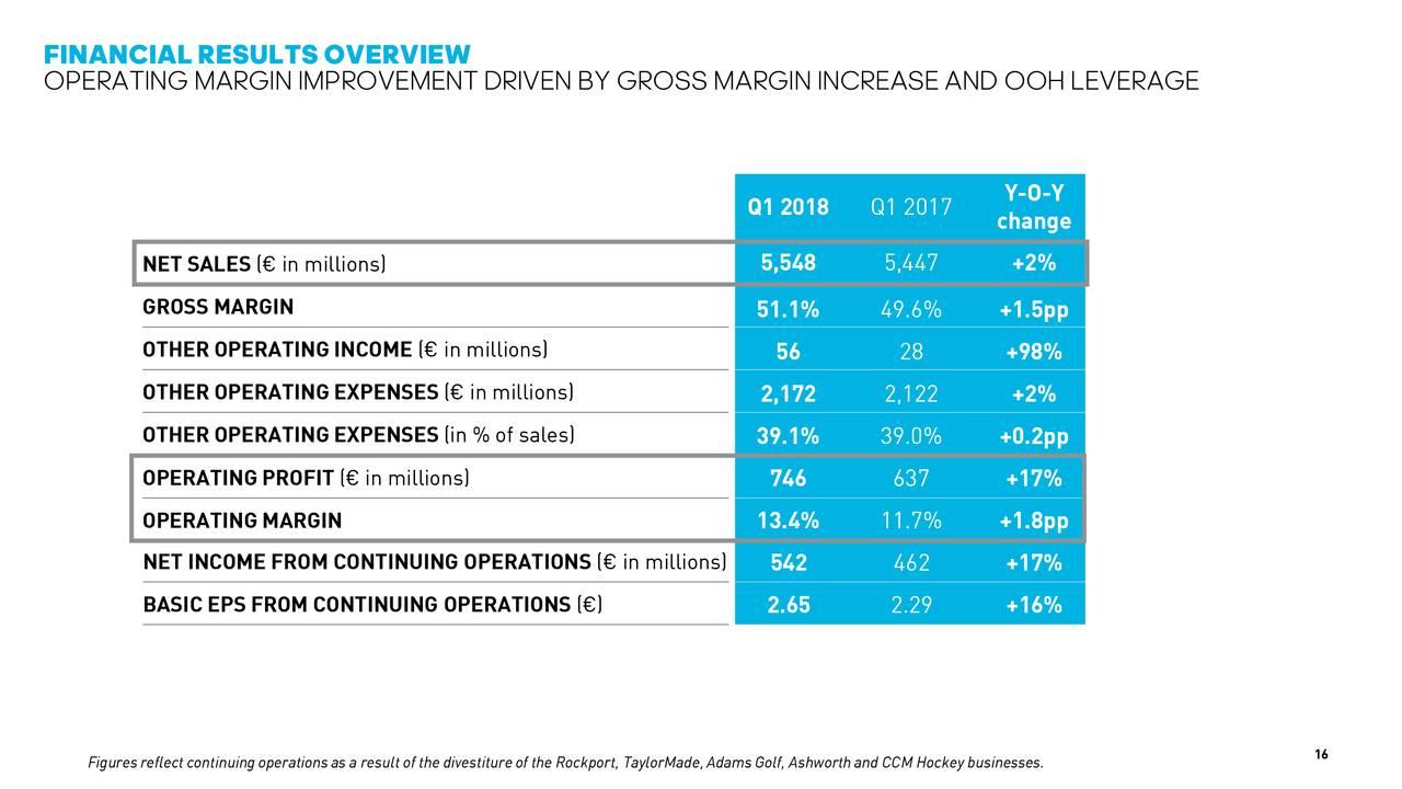 Earnings Disclaimer >> adidas AG ADR 2018 Q1 - Results - Earnings Call Slides ...