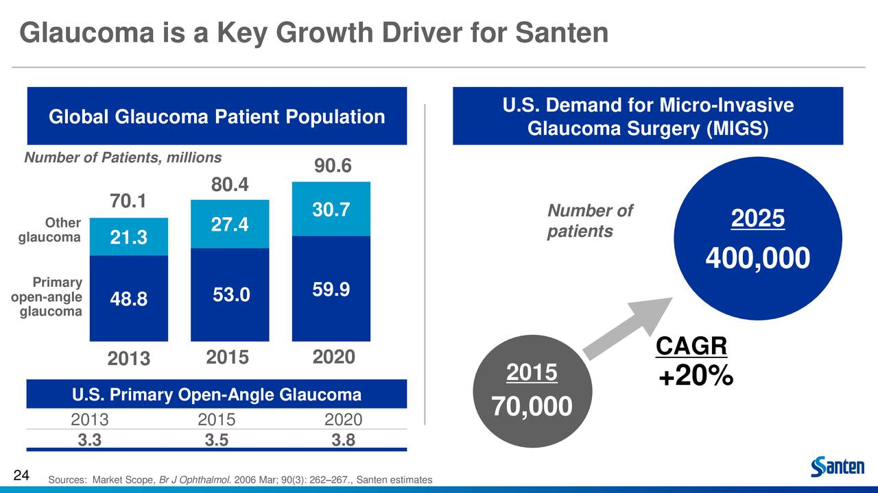 Santen Pharmaceutical (SNPHY) Presents At 36th Annual J.P ...
