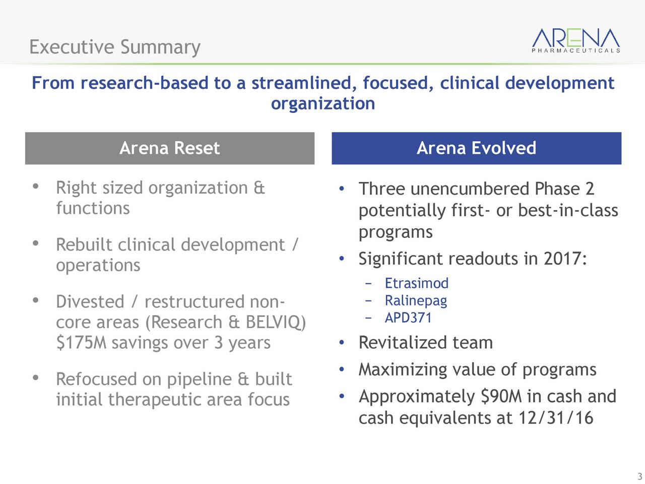 From research-based to a streamlined, focused, clinical development organization Arena Reset Arena Evolved Right sized organization &  Three unencumbered Phase 2 functions potentially first- or best-in-class programs Rebuilt clinical development / operations  Significant readouts in 2017: Etrasimod Divested / restructured non-  Ralinepag core areas (Research & BELVIQ)  APD371 $175M savings over 3 years  Revitalized team Refocused on pipeline & built  Maximizing value of programs Approximately $90M in cash and initial therapeutic area focus cash equivalents at 12/31/16