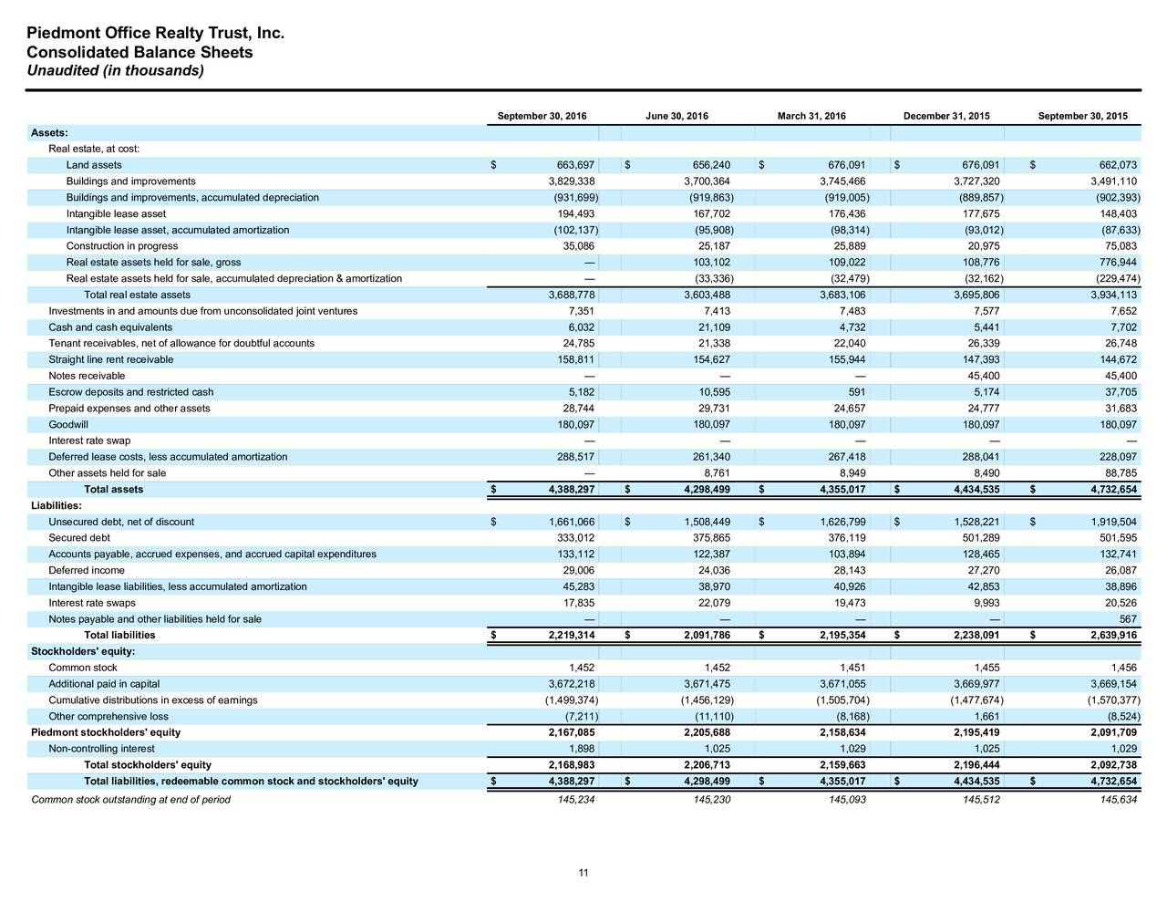 piedmont office realty trust 2016 q3 - results