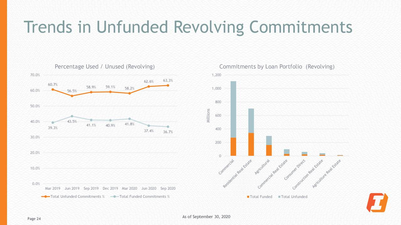 Tendencias en compromisos rotatorios no financiados